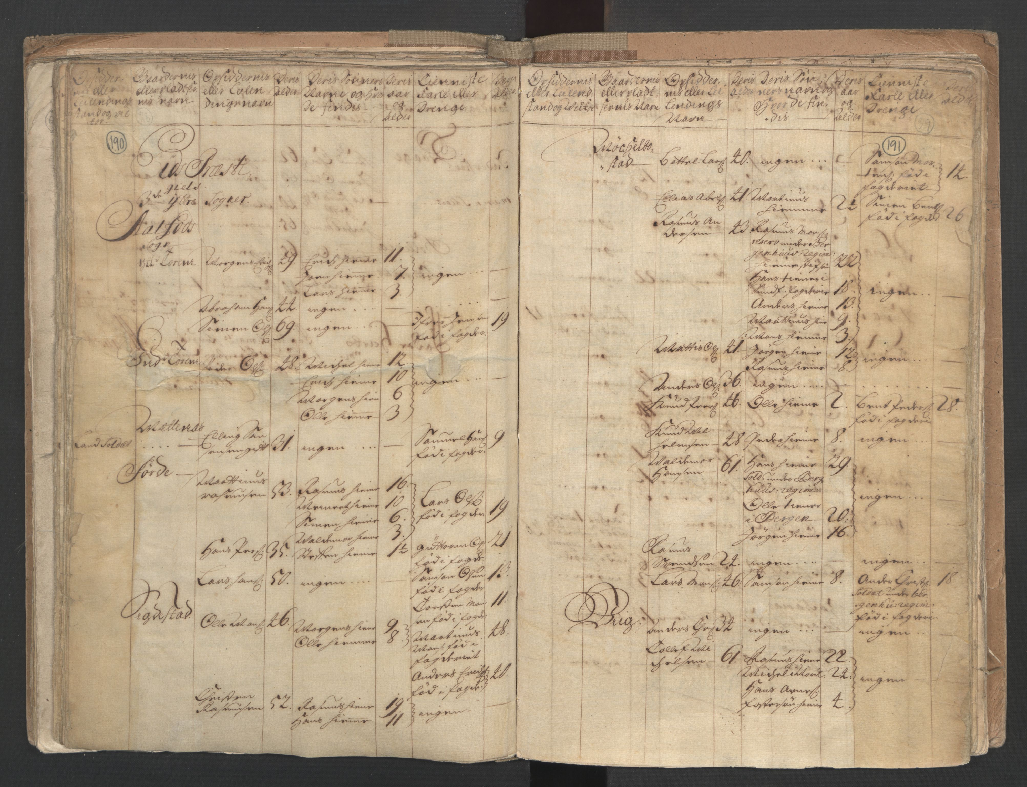 RA, Census (manntall) 1701, no. 9: Sunnfjord fogderi, Nordfjord fogderi and Svanø birk, 1701, p. 190-191