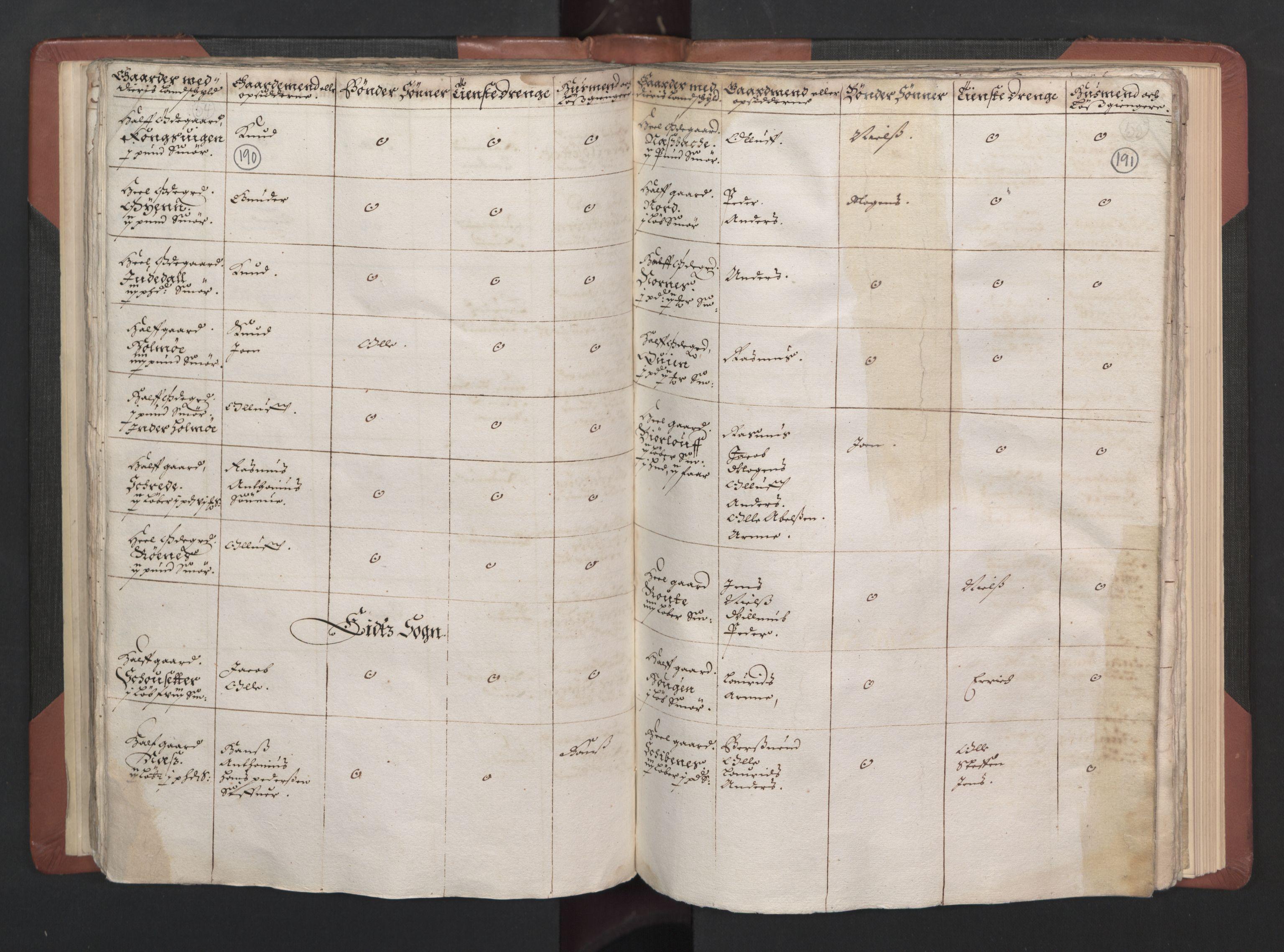 RA, Bailiff's Census 1664-1666, no. 15: Nordfjord fogderi and Sunnfjord fogderi, 1664, p. 190-191