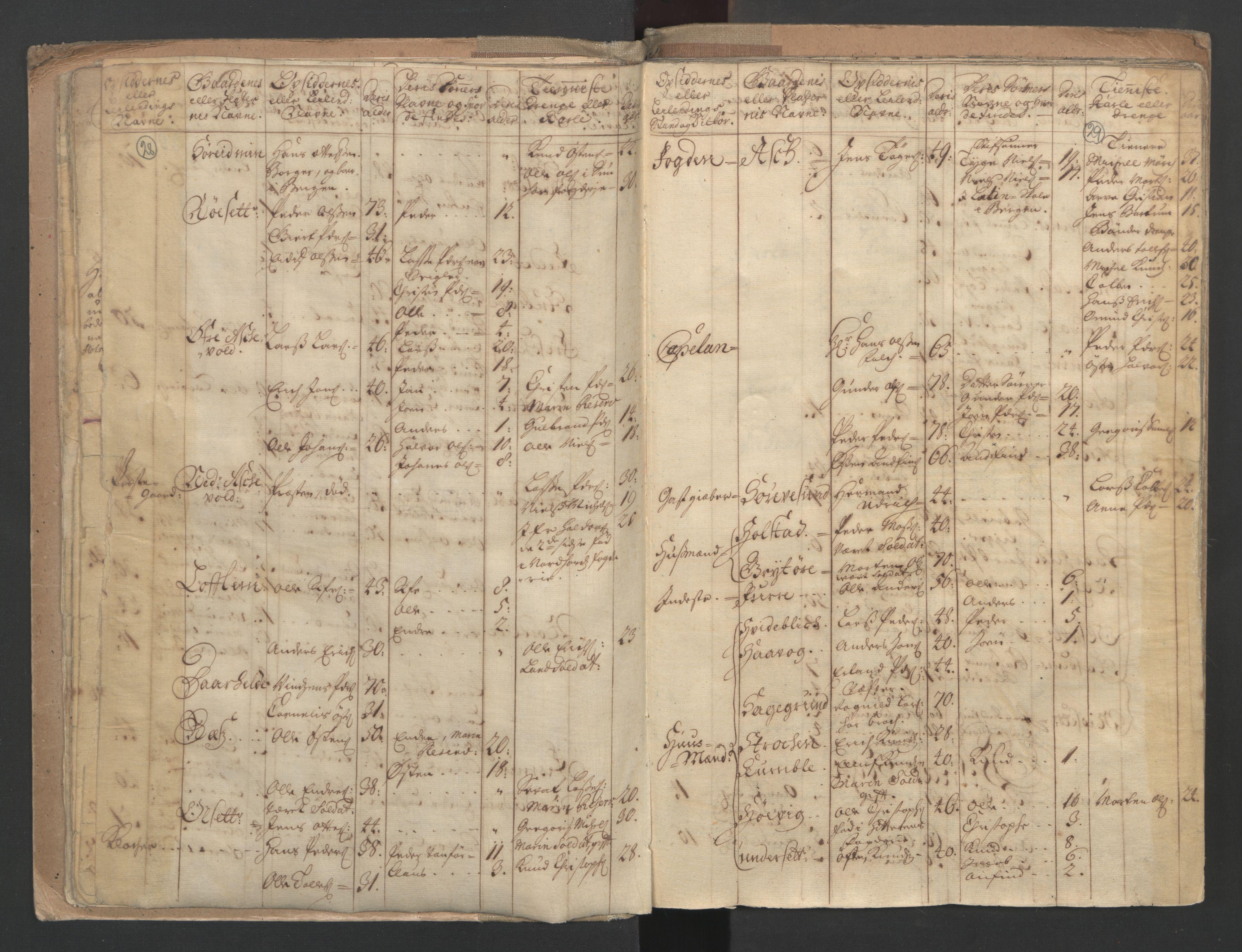RA, Census (manntall) 1701, no. 9: Sunnfjord fogderi, Nordfjord fogderi and Svanø birk, 1701, p. 28-29