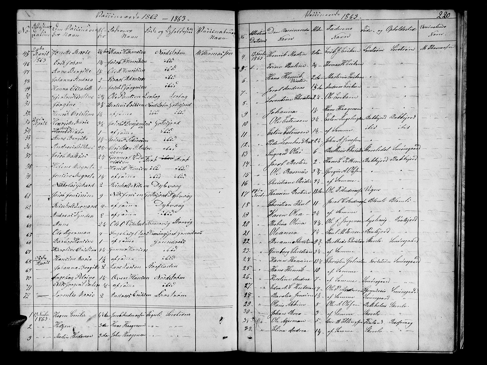 SATØ, Tranøy sokneprestkontor, I/Ia/Iab/L0021klokker: Parish register (copy) no. 21, 1861-1886, p. 220