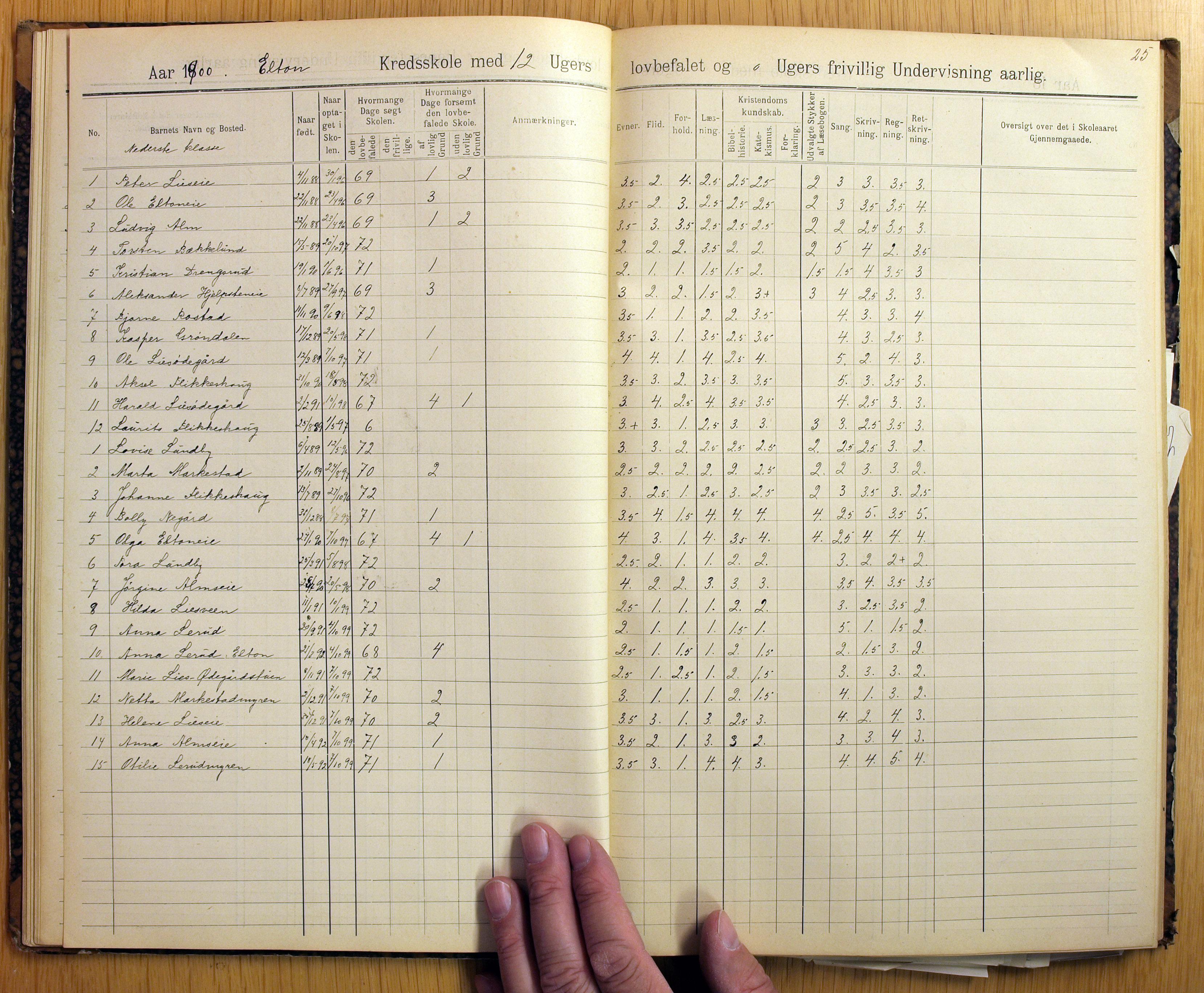 KVT, Vestre Toten kommunearkiv*, -/-: Skolehold- og skolesøkningsprotokoll, Nordli, Elton og Østvold krets i Vestre Toten skolekommune, 1886-1904, p. 25