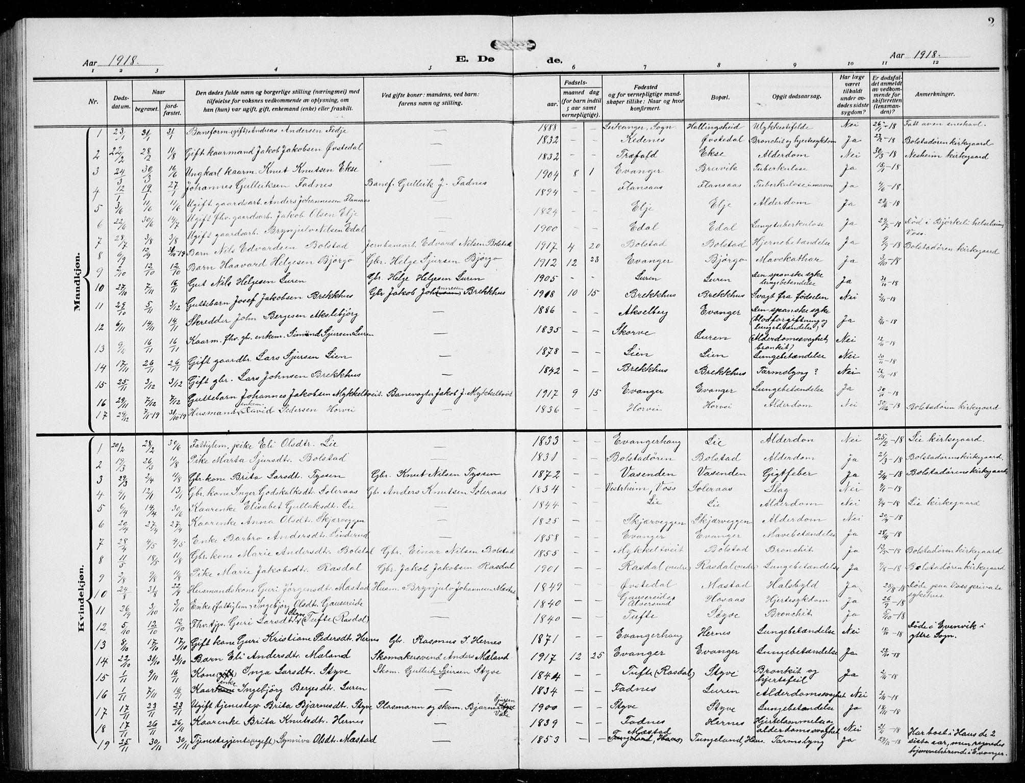 SAB, Evanger sokneprestembete*, Parish register (copy) no. A 6, 1918-1941, p. 2