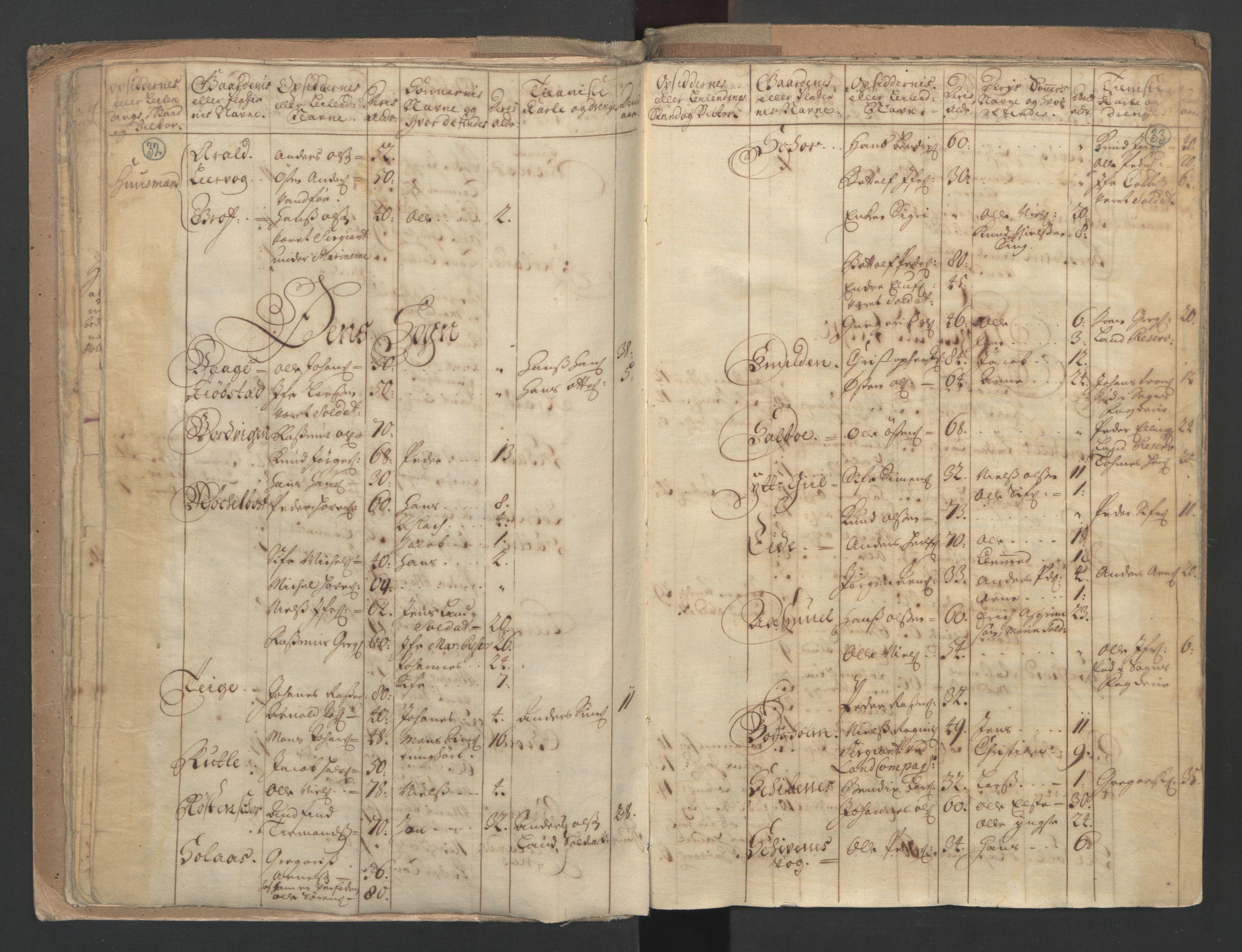 RA, Census (manntall) 1701, no. 9: Sunnfjord fogderi, Nordfjord fogderi and Svanø birk, 1701, p. 32-33