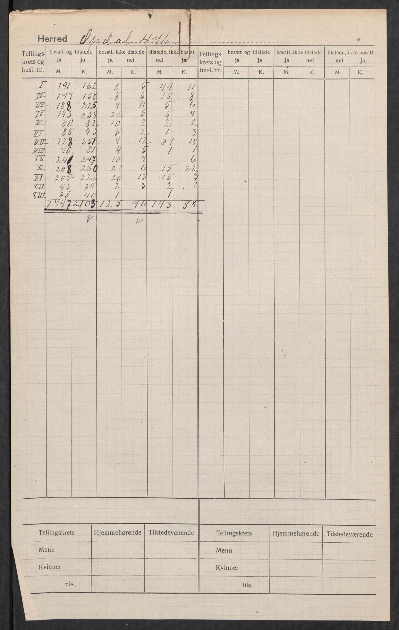 SAT, 1920 census for Oppdal, 1920, p. 2