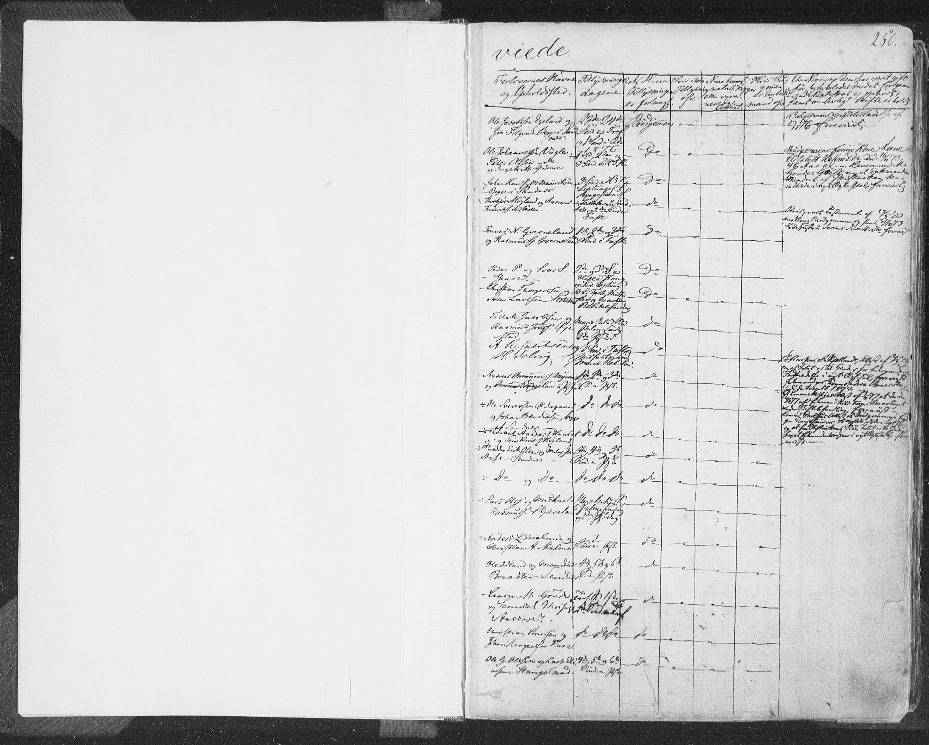 SAST, Høyland sokneprestkontor, 30BA/L0009: Parish register (official) no. A 9.2, 1857-1877, p. 250