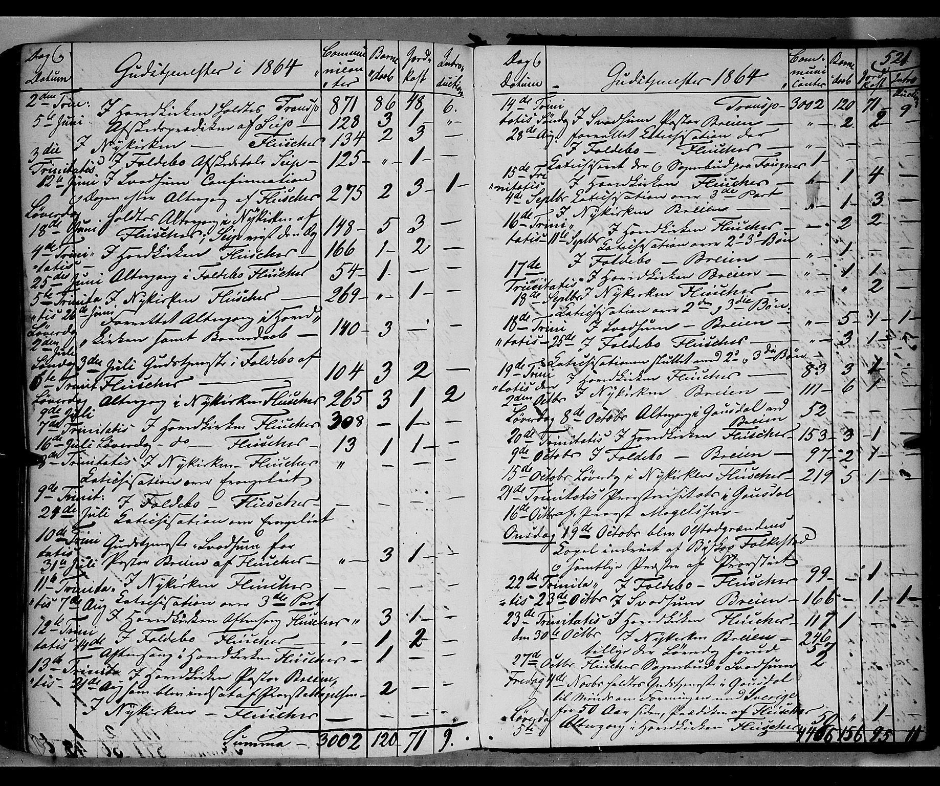 SAH, Gausdal prestekontor, Parish register (official) no. 9, 1862-1873, p. 521