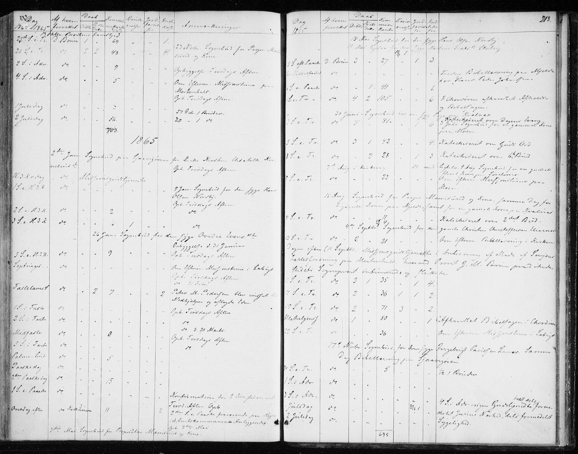 SATØ, Balsfjord sokneprestembete, Parish register (official) no. 1, 1858-1870, p. 213