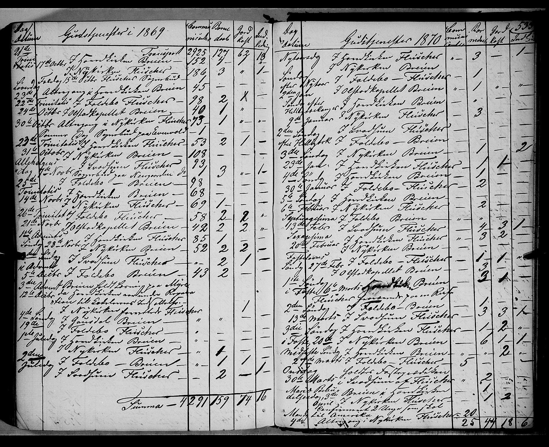 SAH, Gausdal prestekontor, Parish register (official) no. 9, 1862-1873, p. 533