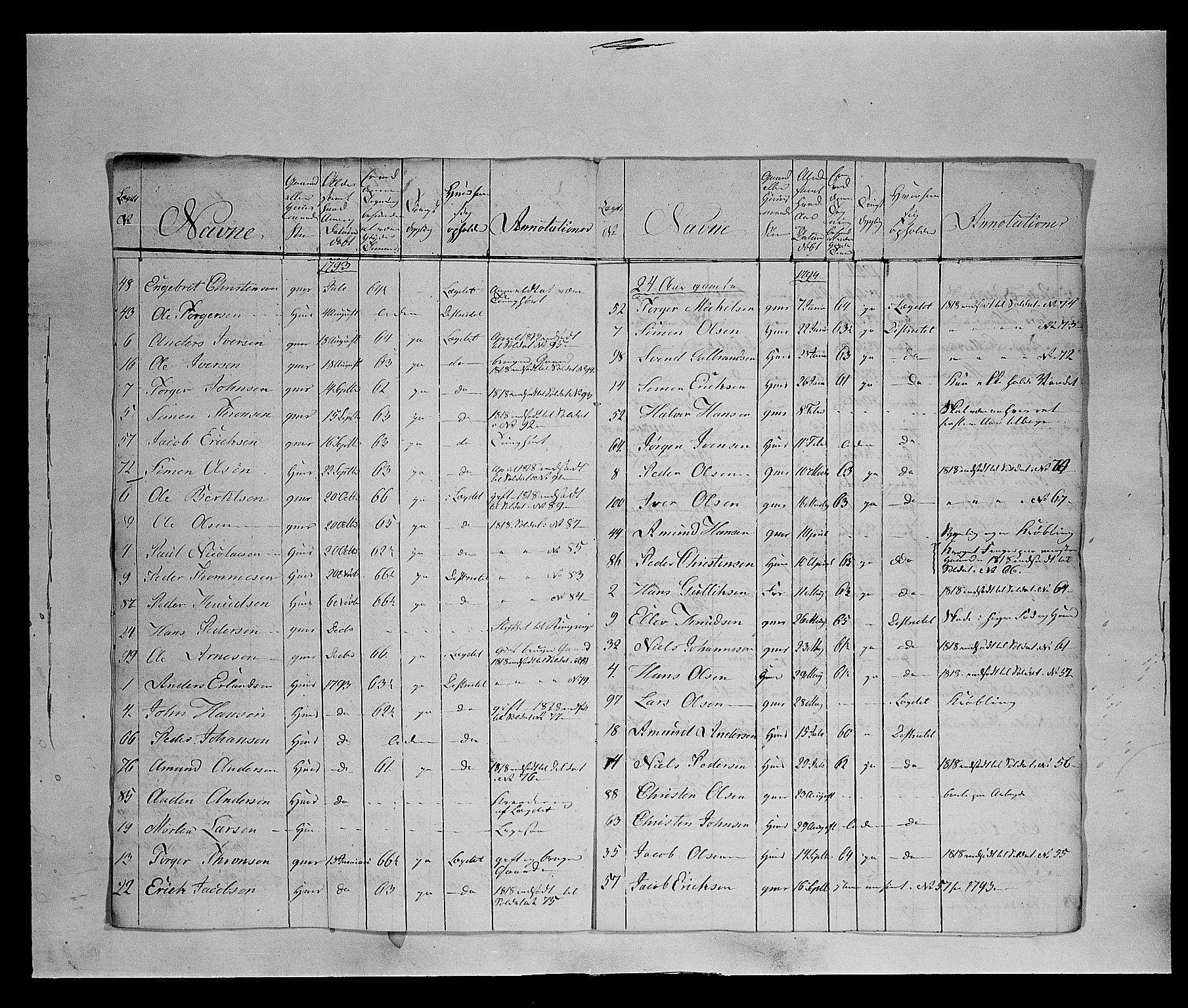 SAH, Fylkesmannen i Oppland, K/Ka/L1155: Gudbrandsdalen nasjonale musketérkorps - Gausdalske kompani, 3. og 4. divisjon av Opland landvernsbataljon, 1818-1860, p. 5