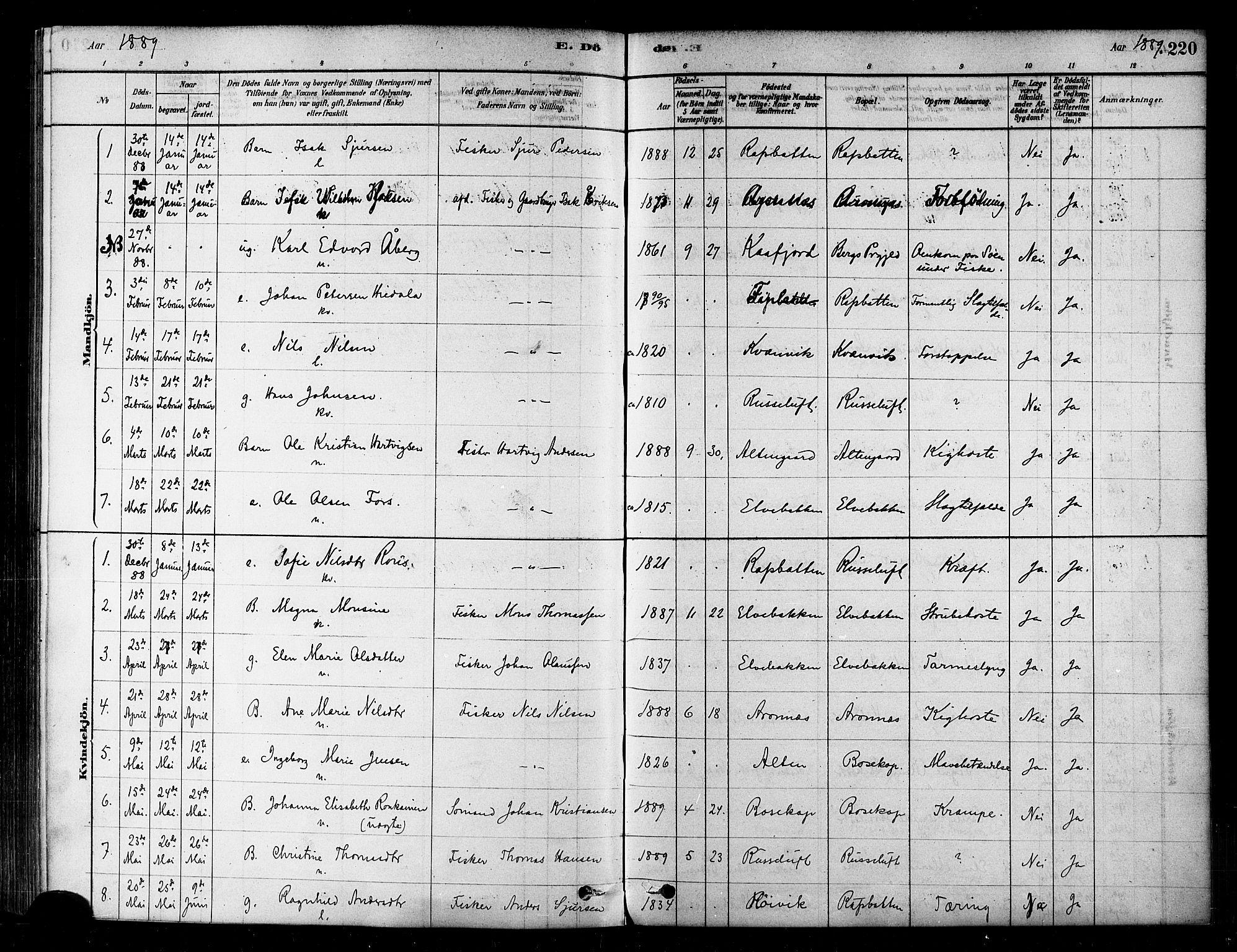 SATØ, Alta sokneprestembete, Parish register (official) no. 2, 1879-1892, p. 220