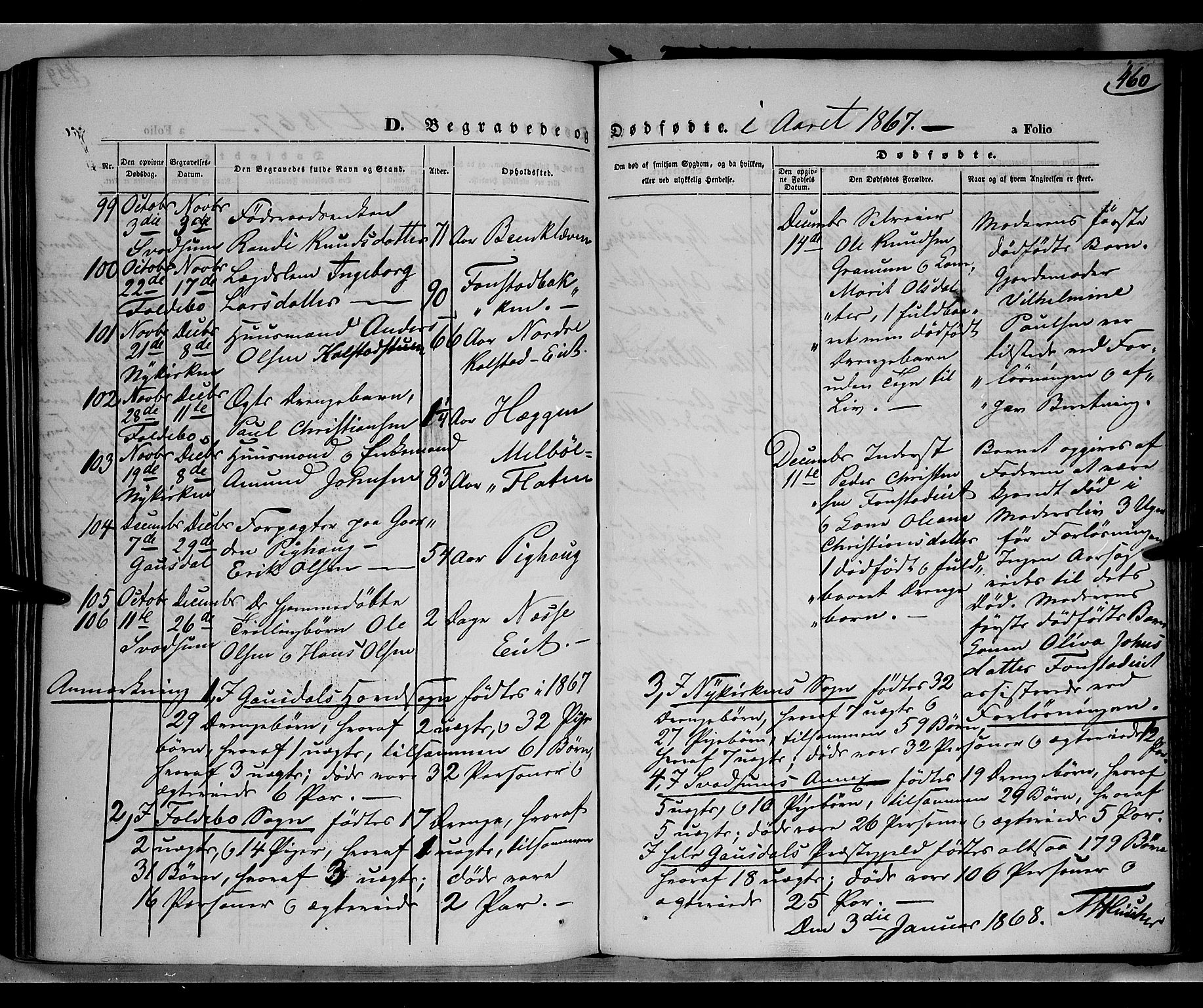 SAH, Gausdal prestekontor, Parish register (official) no. 9, 1862-1873, p. 460