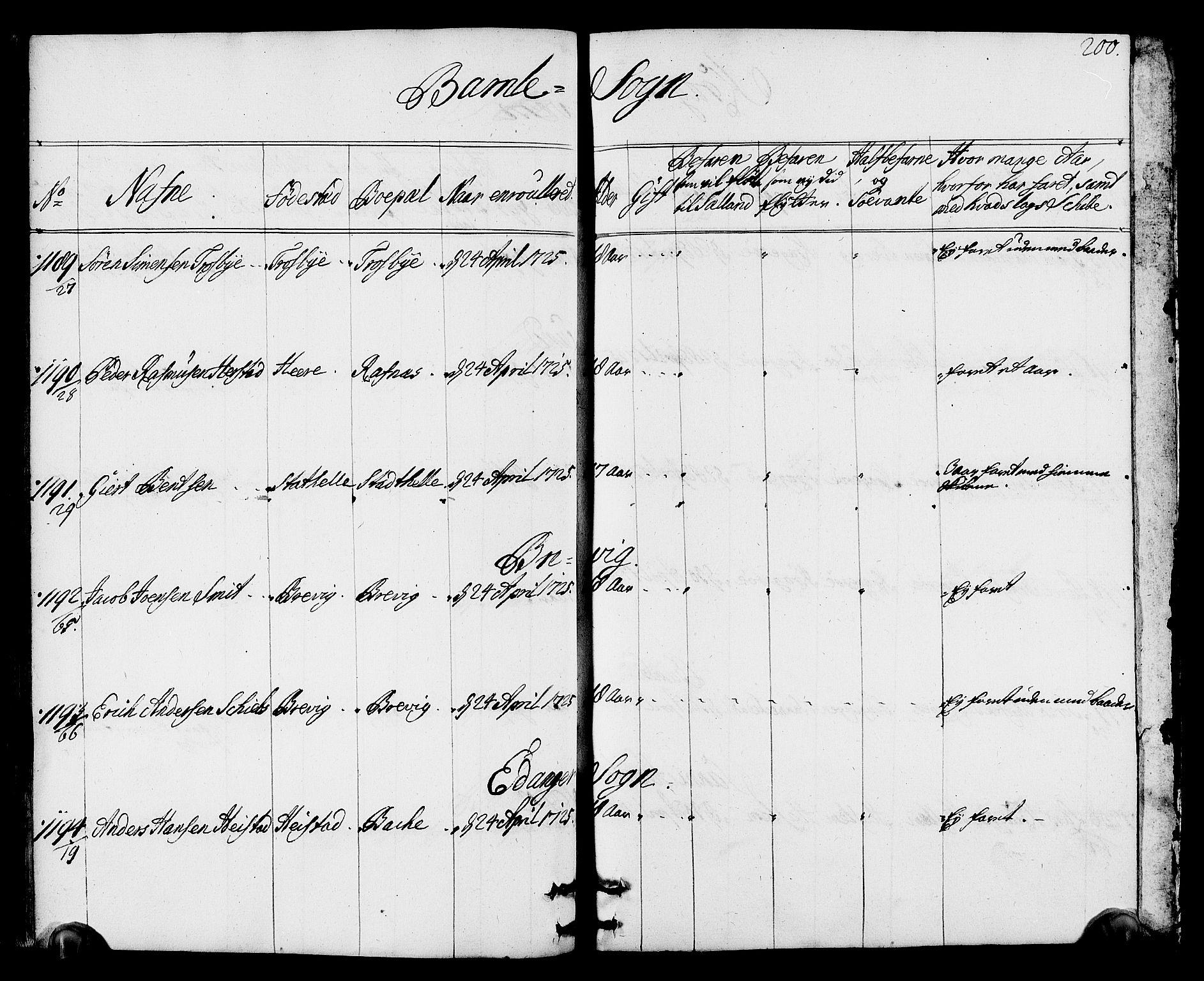 SAKO, Drammen innrulleringsdistrikt, F/Fa/L0002: Hovedrulle, 1723-1726, p. 201