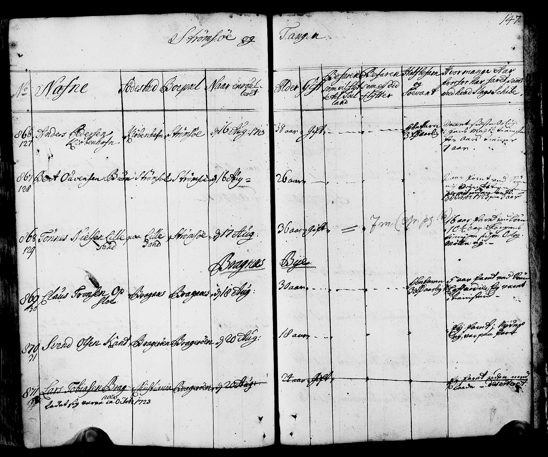 SAKO, Drammen innrulleringsdistrikt, F/Fa/L0002: Hovedrulle, 1723-1726, p. 148