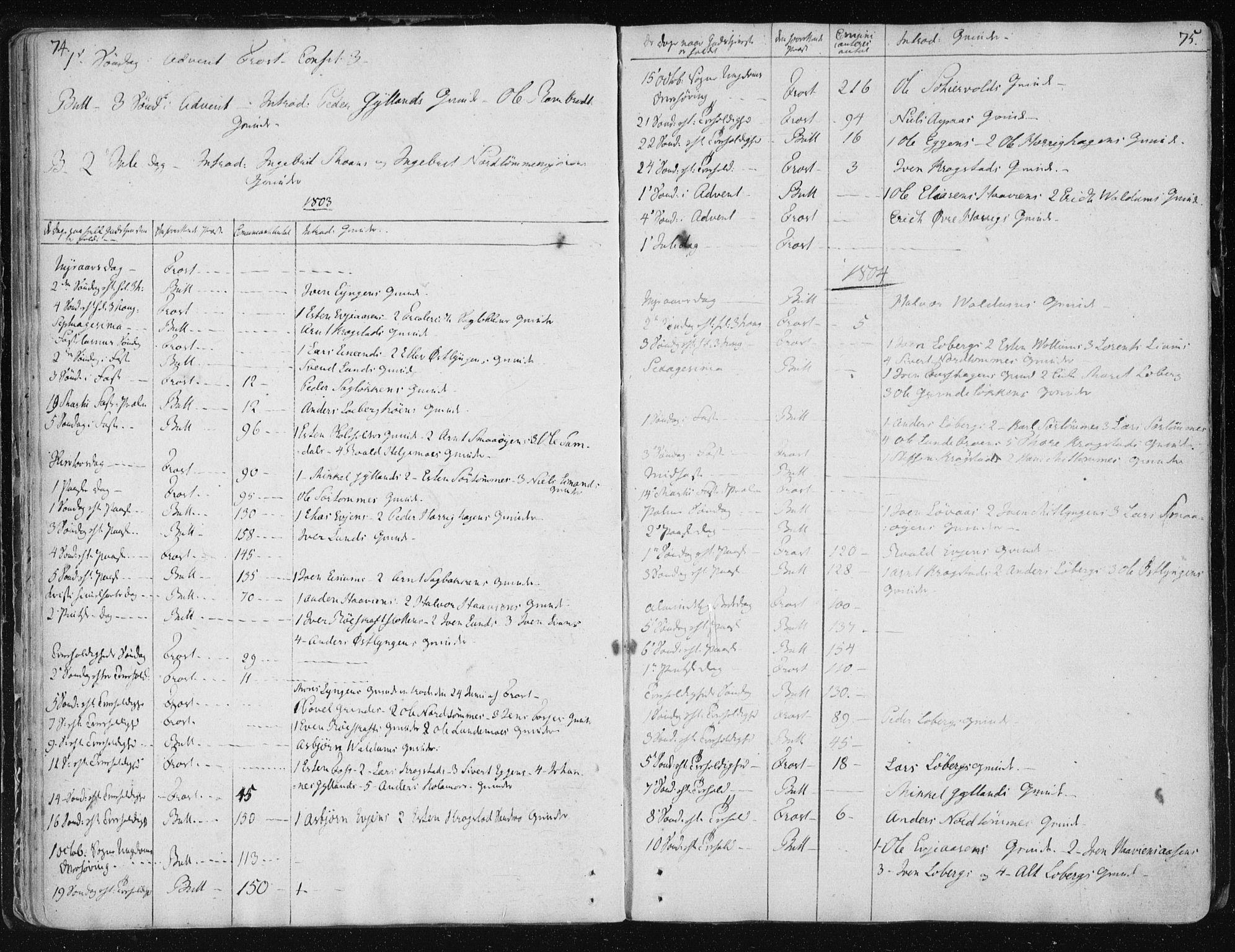 SAT, Ministerialprotokoller, klokkerbøker og fødselsregistre - Sør-Trøndelag, 687/L0993: Parish register (official) no. 687A03 /2, 1788-1815, p. 74-75