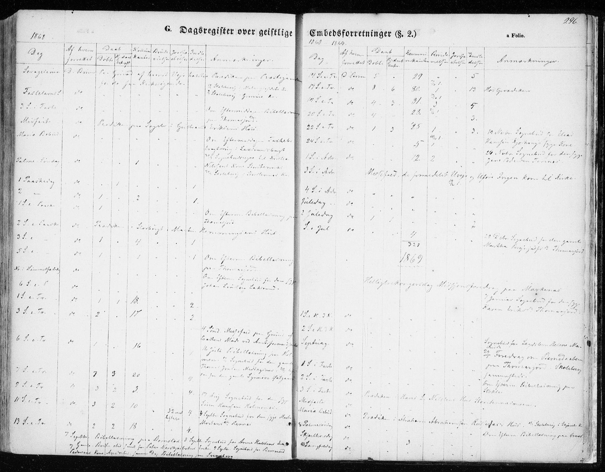 SATØ, Balsfjord sokneprestembete, Parish register (official) no. 3, 1856-1870, p. 296