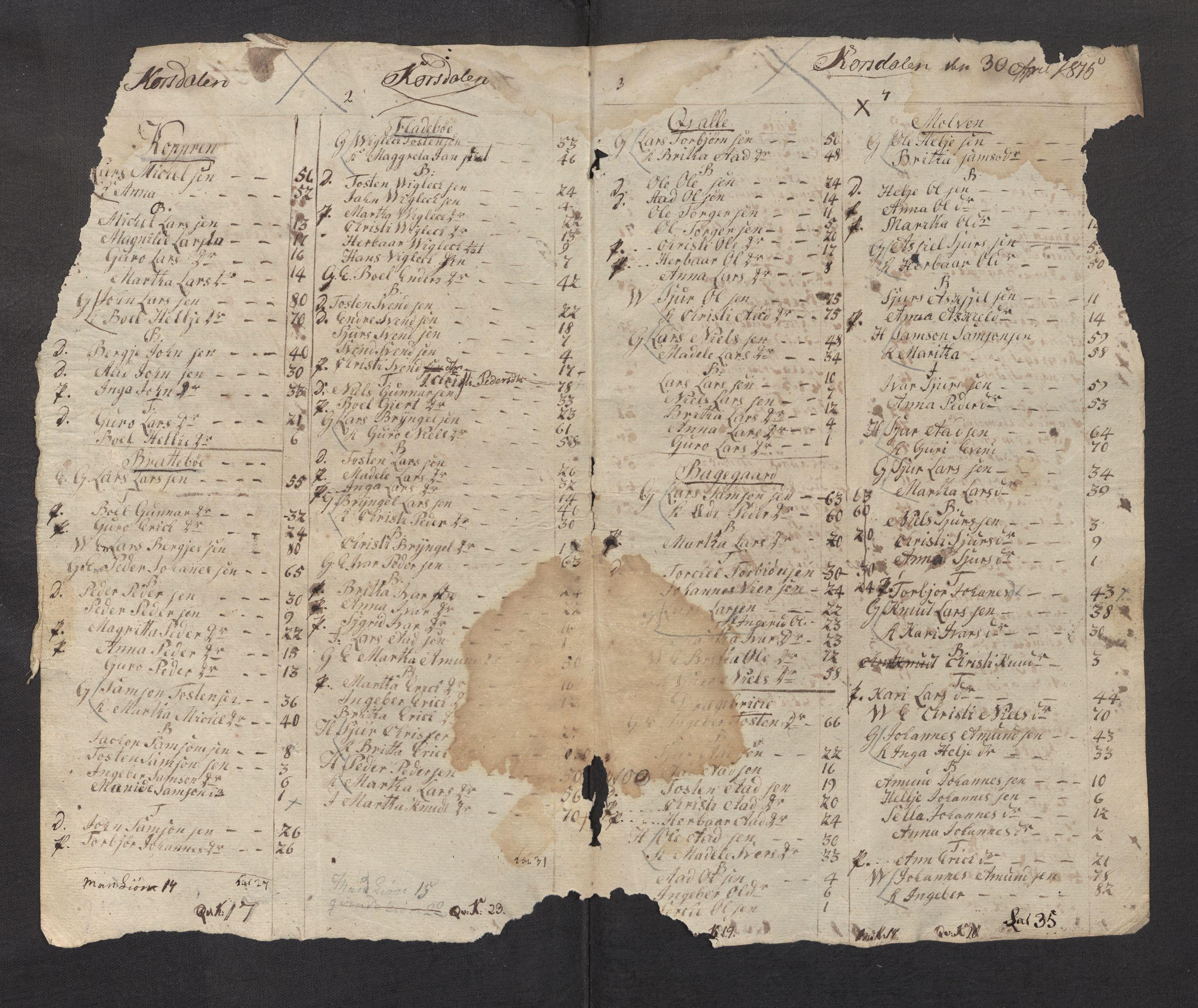 SAB, 1815 Census for 1226P Strandebarm parish, 1815, p. 8