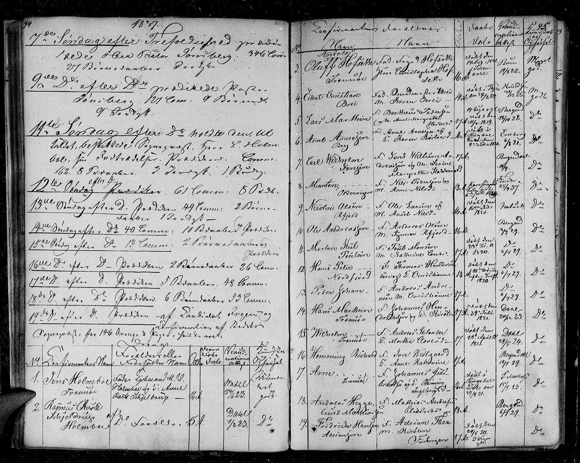 SATØ, Tromsø sokneprestkontor/stiftsprosti/domprosti, G/Ga/L0008kirke: Parish register (official) no. 8, 1829-1837, p. 94-95