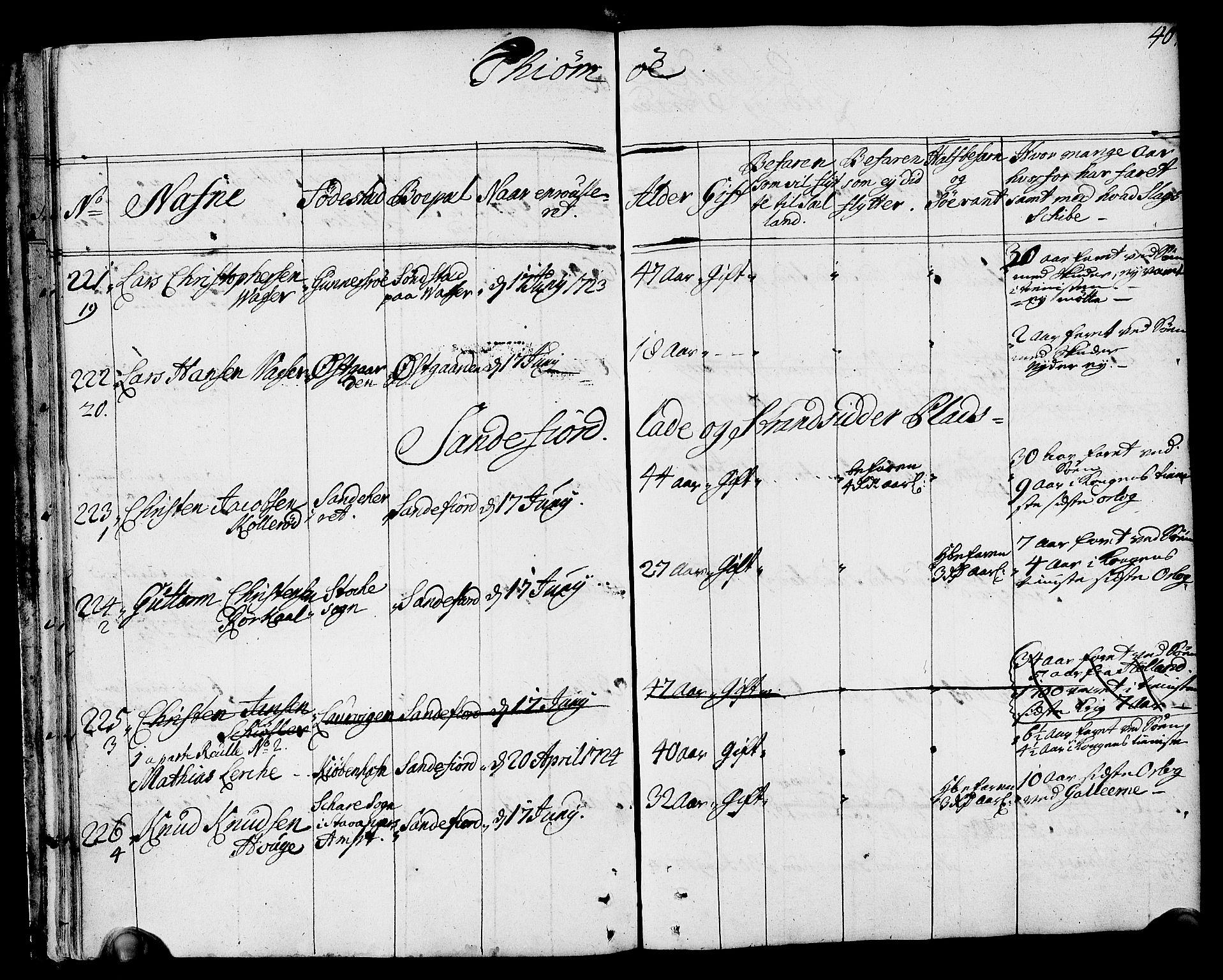 SAKO, Drammen innrulleringsdistrikt, F/Fa/L0002: Hovedrulle, 1723-1726, p. 41