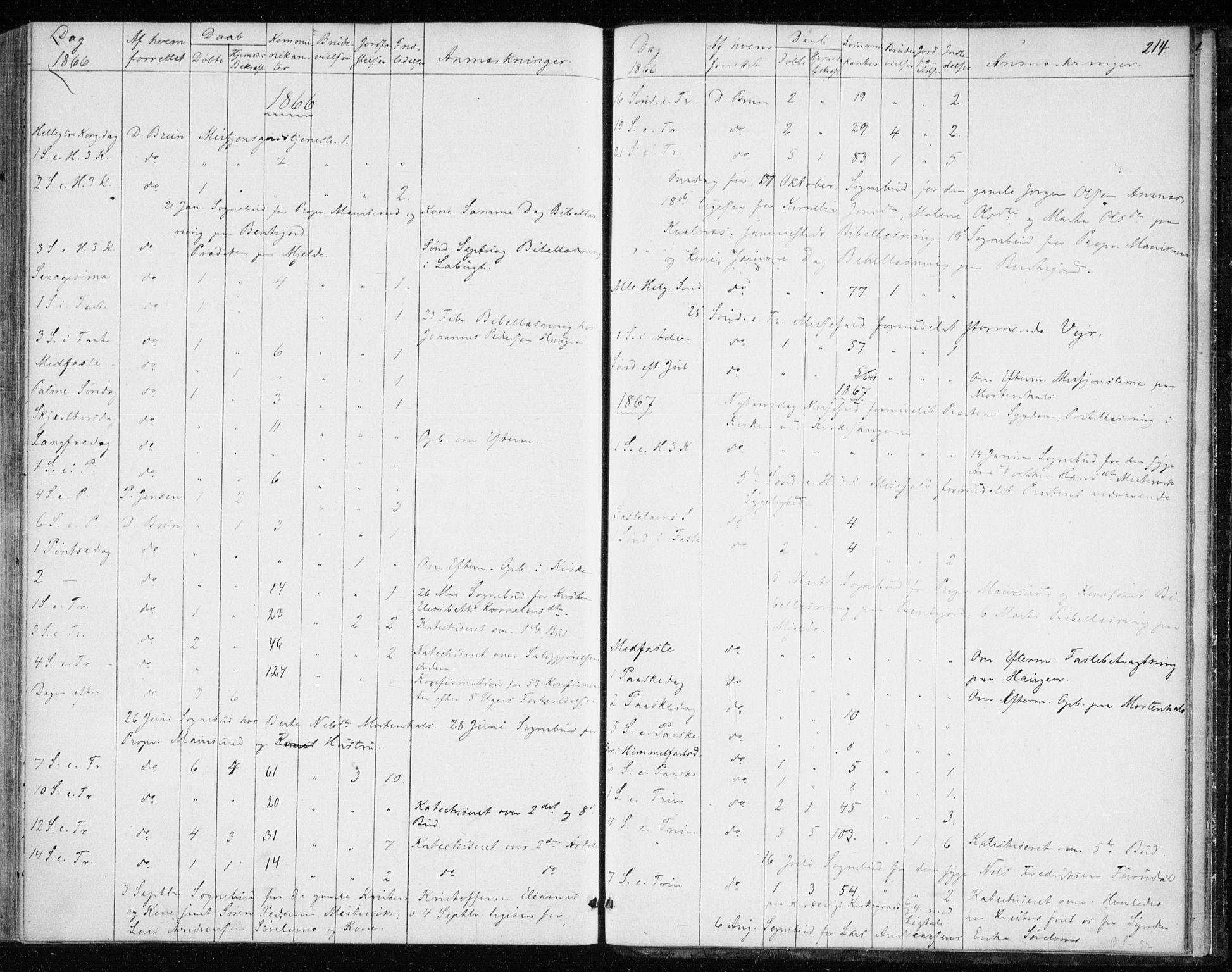SATØ, Balsfjord sokneprestembete, Parish register (official) no. 1, 1858-1870, p. 214