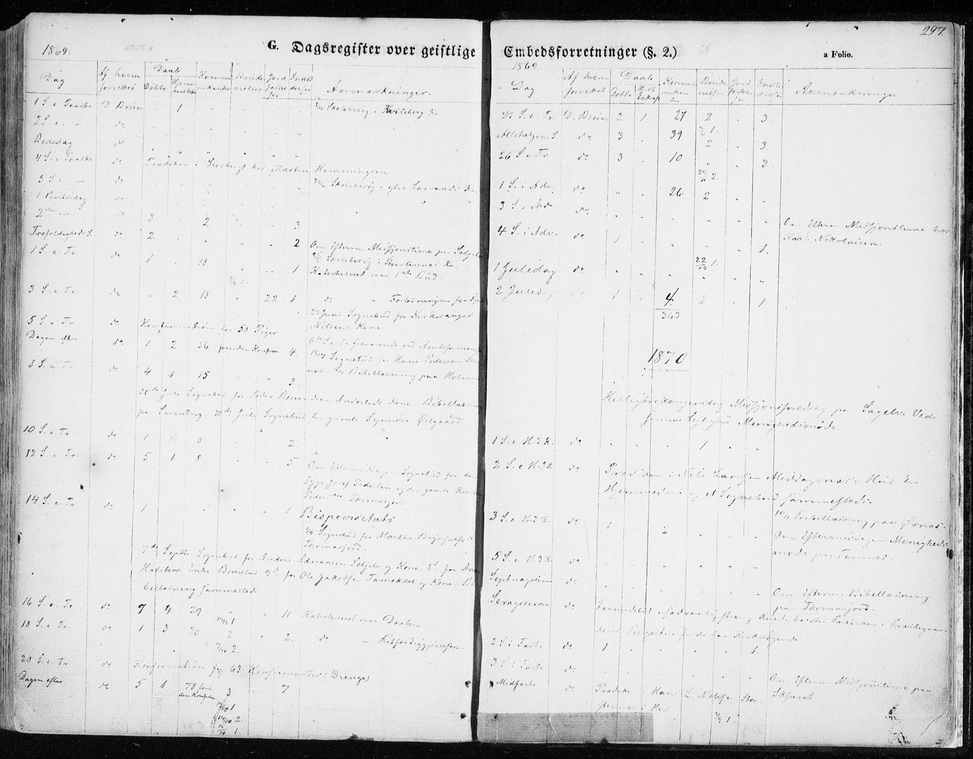 SATØ, Balsfjord sokneprestembete, Parish register (official) no. 3, 1856-1870, p. 297