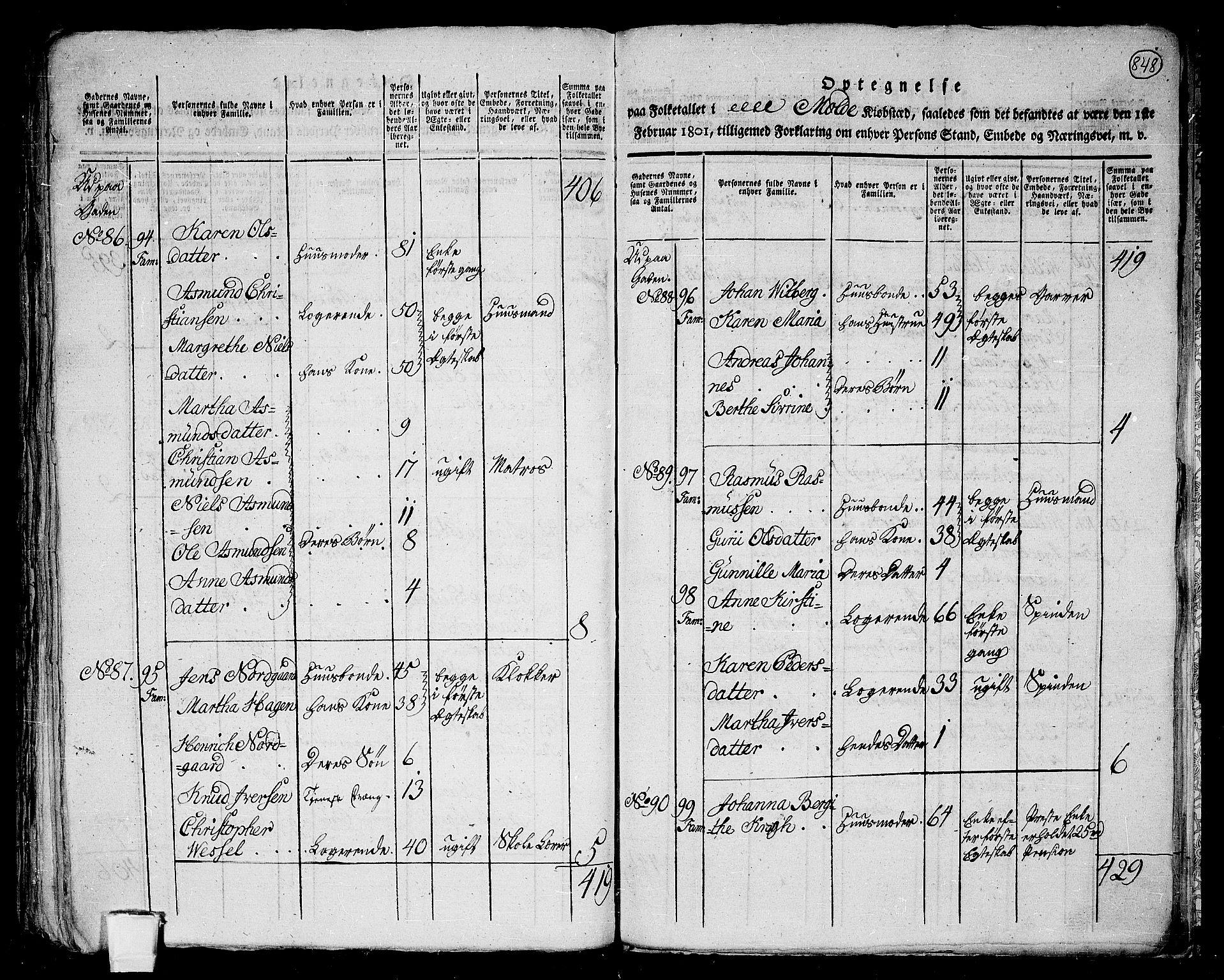 RA, 1801 census for 1544P Bolsøy, 1801, p. 847b-848a