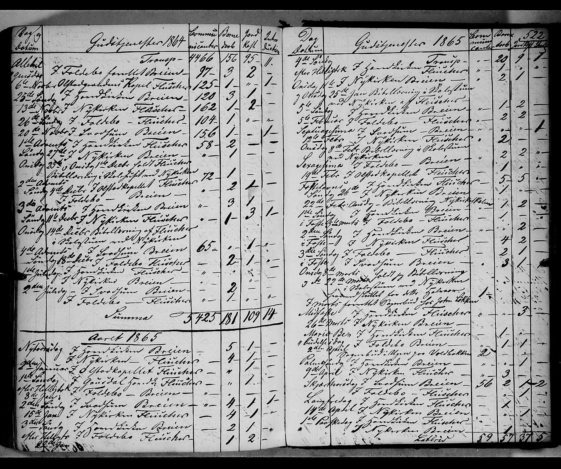 SAH, Gausdal prestekontor, Parish register (official) no. 9, 1862-1873, p. 522