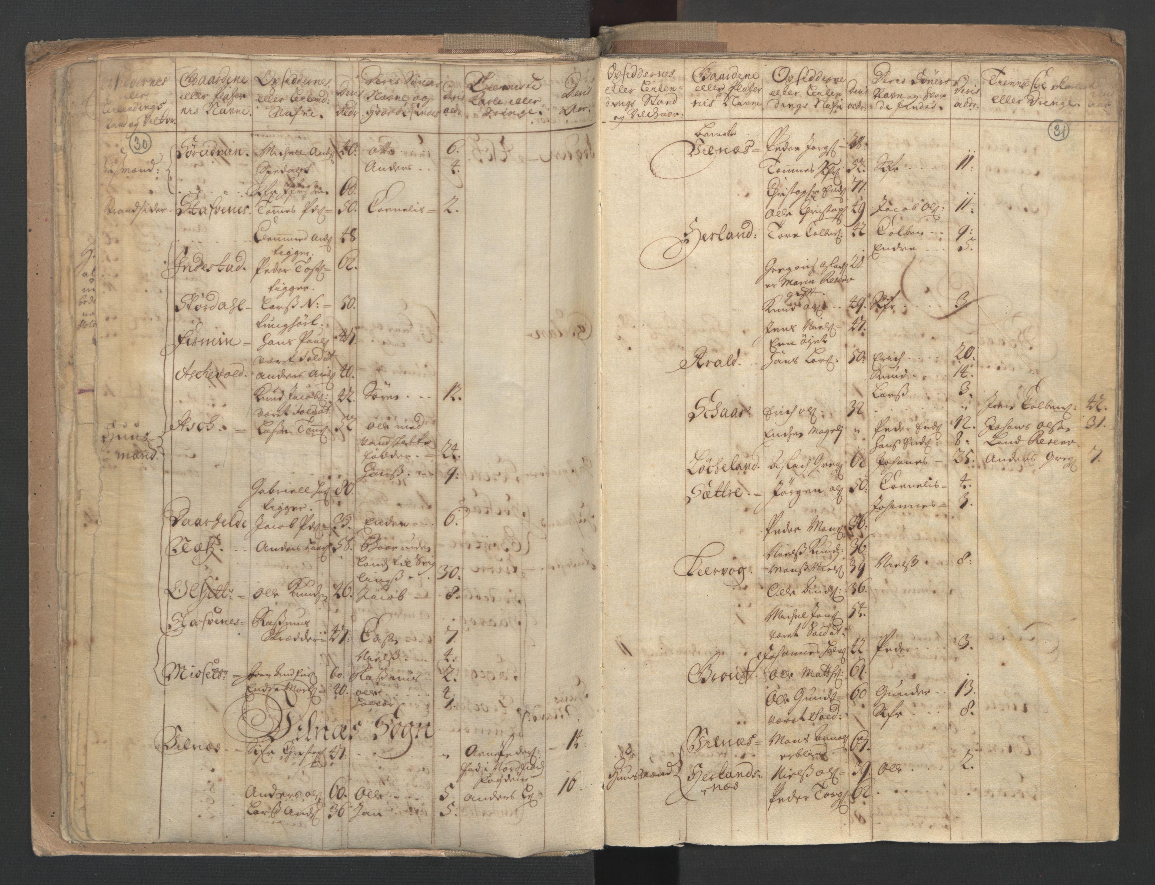 RA, Census (manntall) 1701, no. 9: Sunnfjord fogderi, Nordfjord fogderi and Svanø birk, 1701, p. 30-31