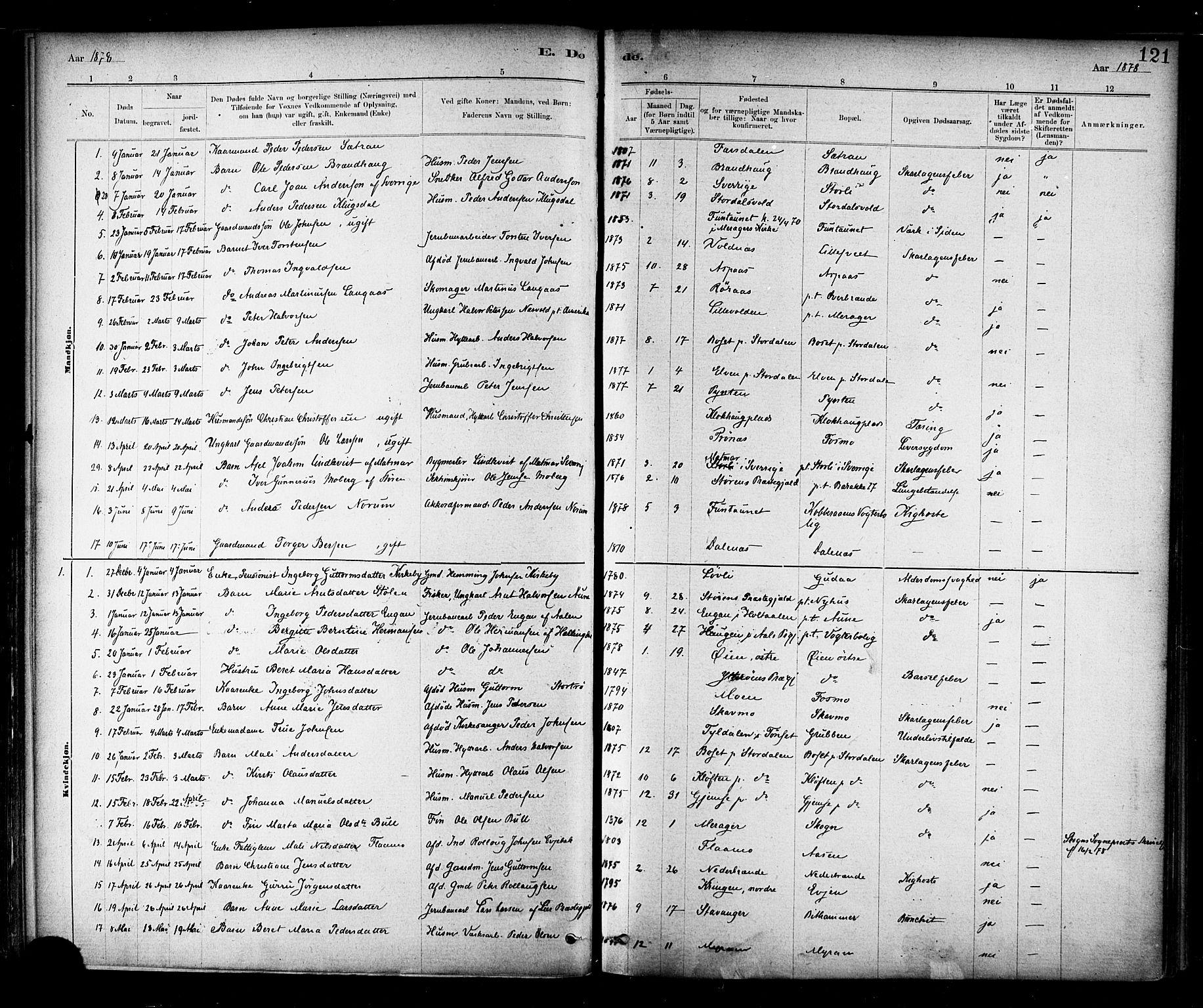 SAT, Ministerialprotokoller, klokkerbøker og fødselsregistre - Nord-Trøndelag, 706/L0047: Parish register (official) no. 706A03, 1878-1892, p. 121