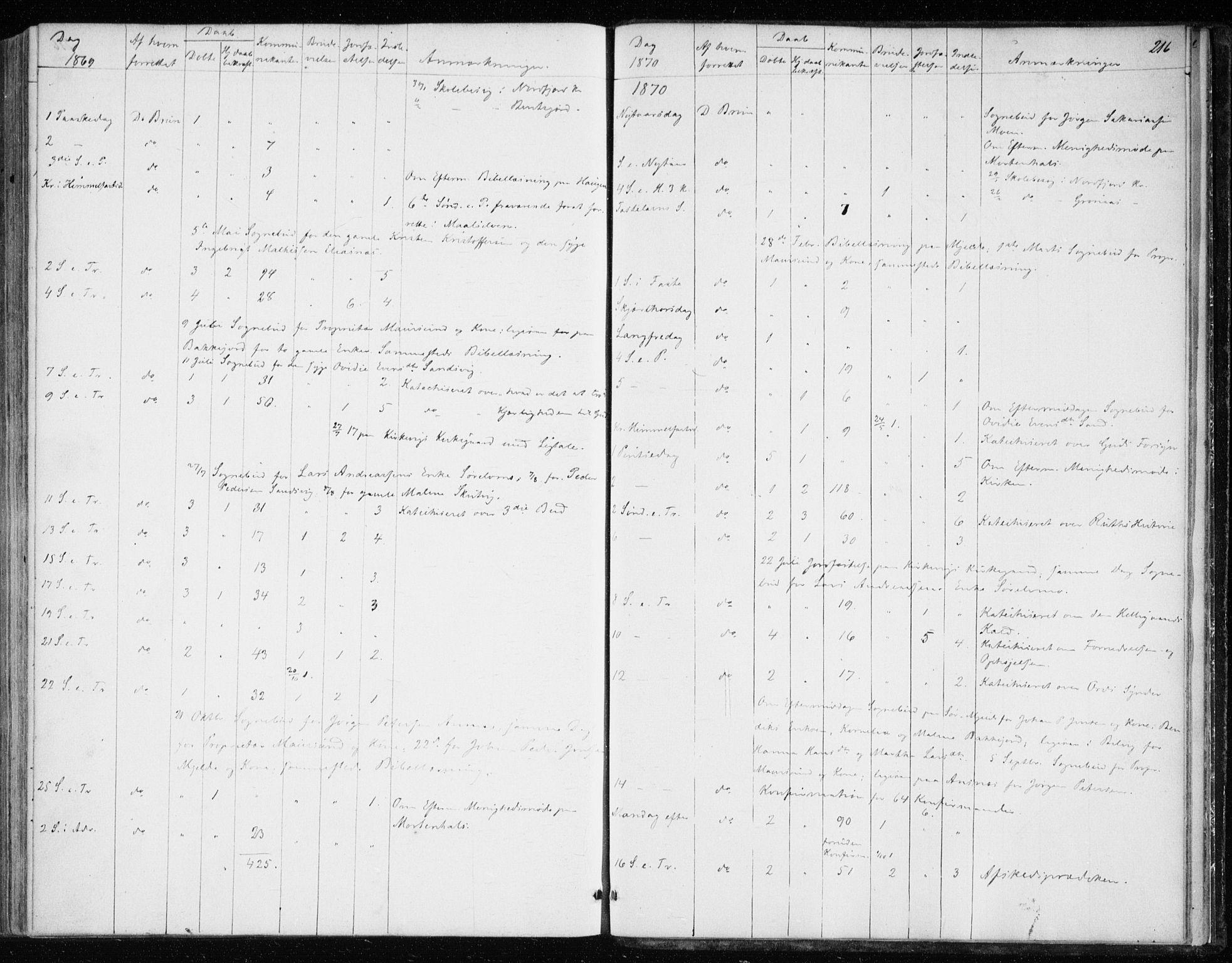 SATØ, Balsfjord sokneprestembete, Parish register (official) no. 1, 1858-1870, p. 216