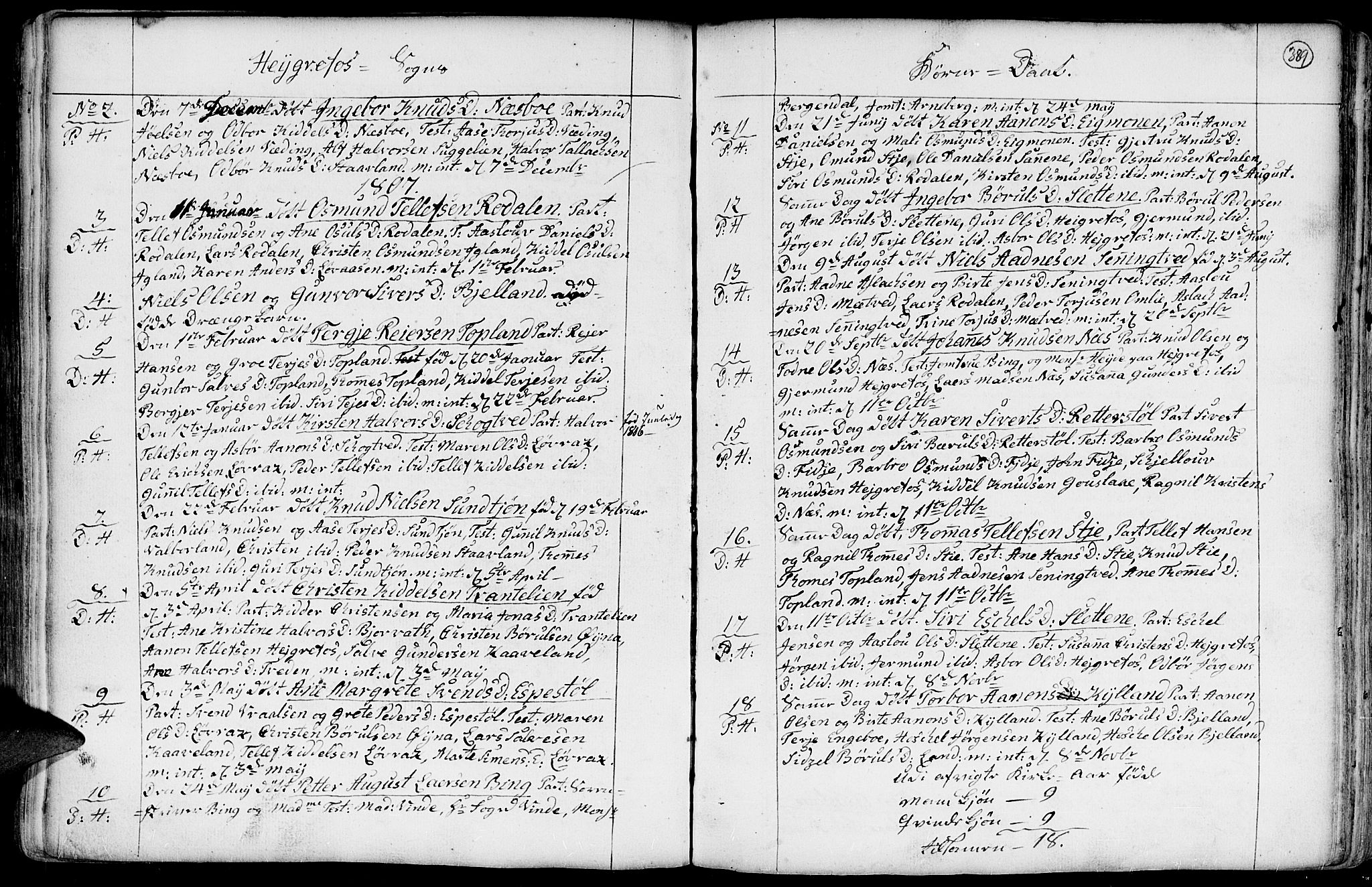 SAK, Hommedal sokneprestkontor, F/Fa/Fab/L0002: Parish register (official) no. A 2 /3, 1740-1821, p. 389