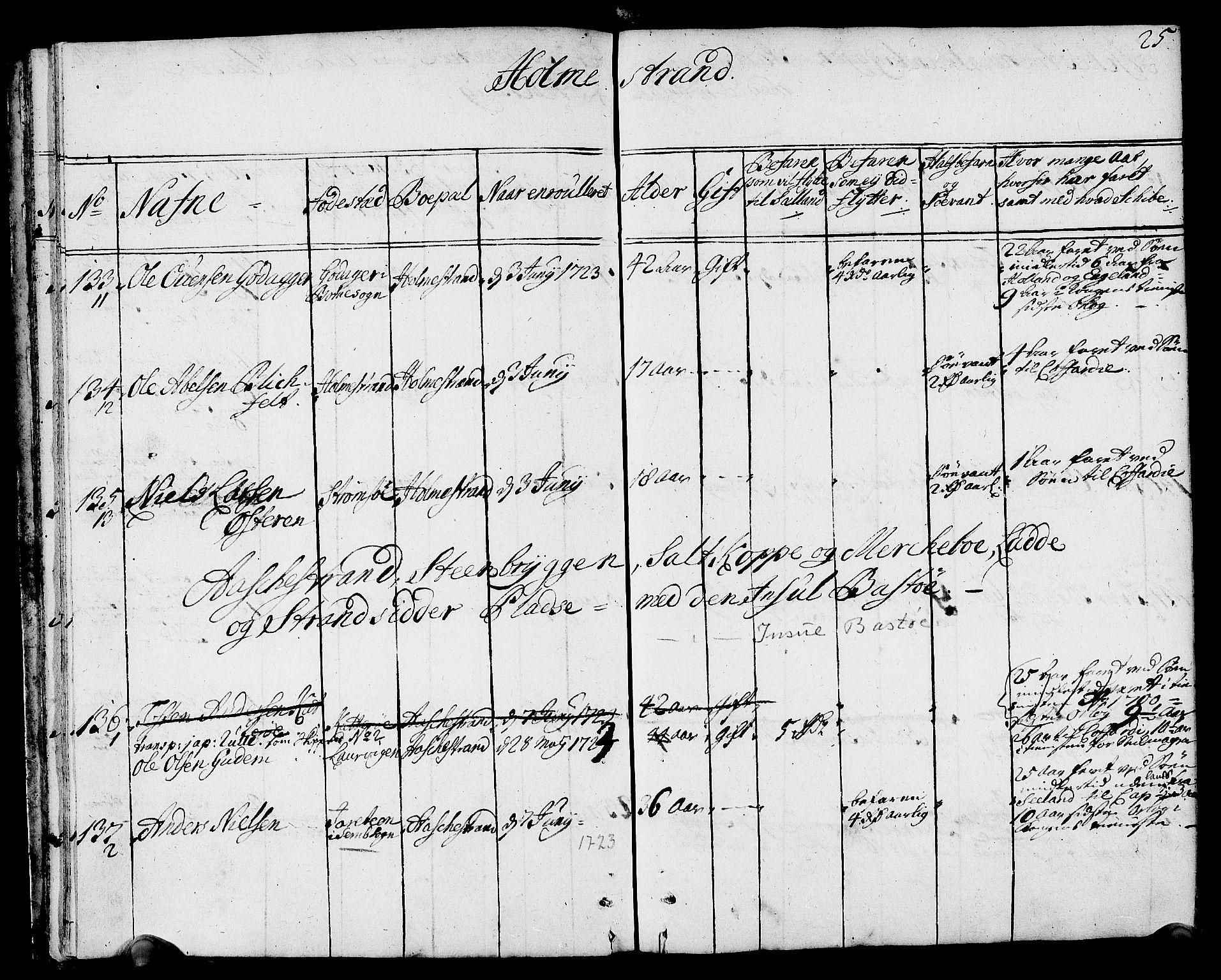 SAKO, Drammen innrulleringsdistrikt, F/Fa/L0002: Hovedrulle, 1723-1726, p. 26