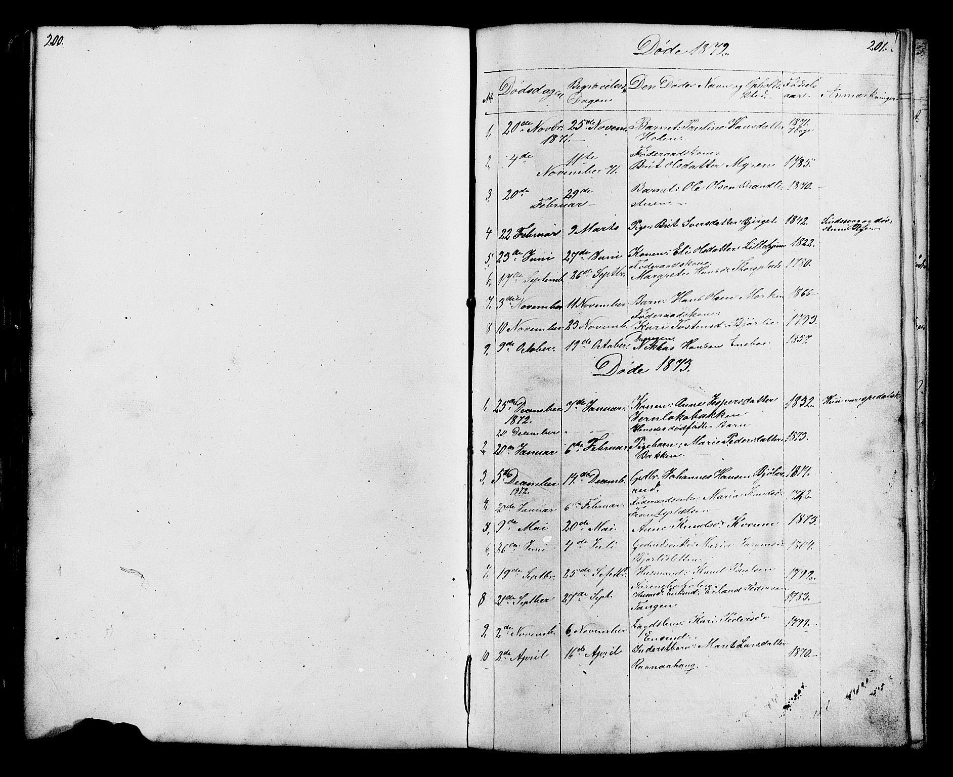 SAH, Lesja prestekontor, Parish register (copy) no. 6, 1871-1904, p. 200-201