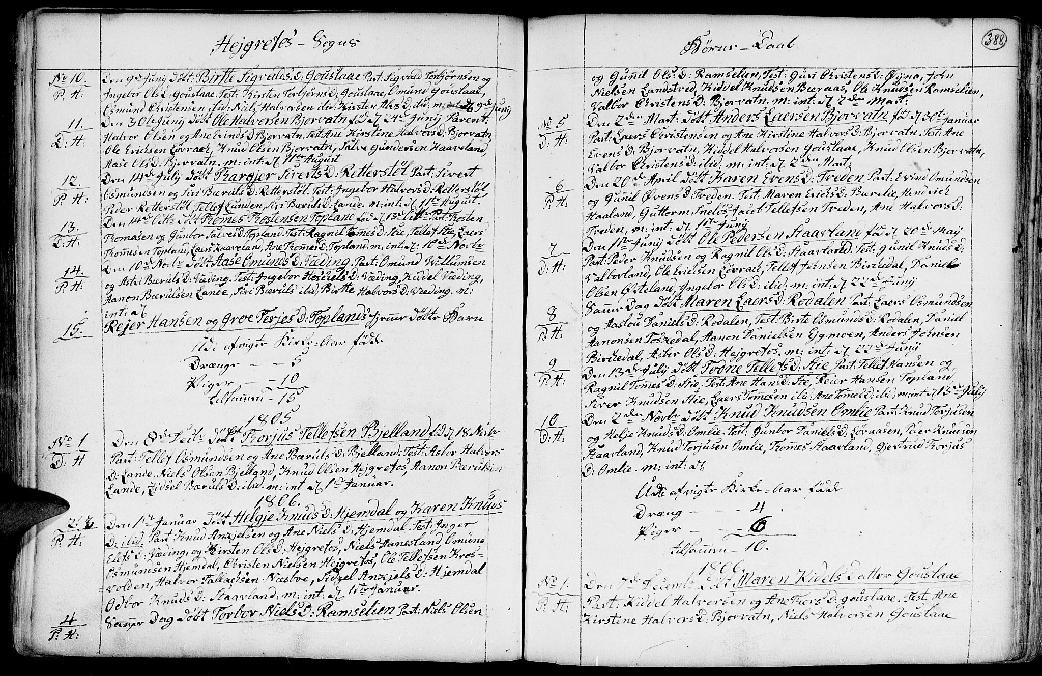 SAK, Hommedal sokneprestkontor, F/Fa/Fab/L0002: Parish register (official) no. A 2 /3, 1740-1821, p. 388