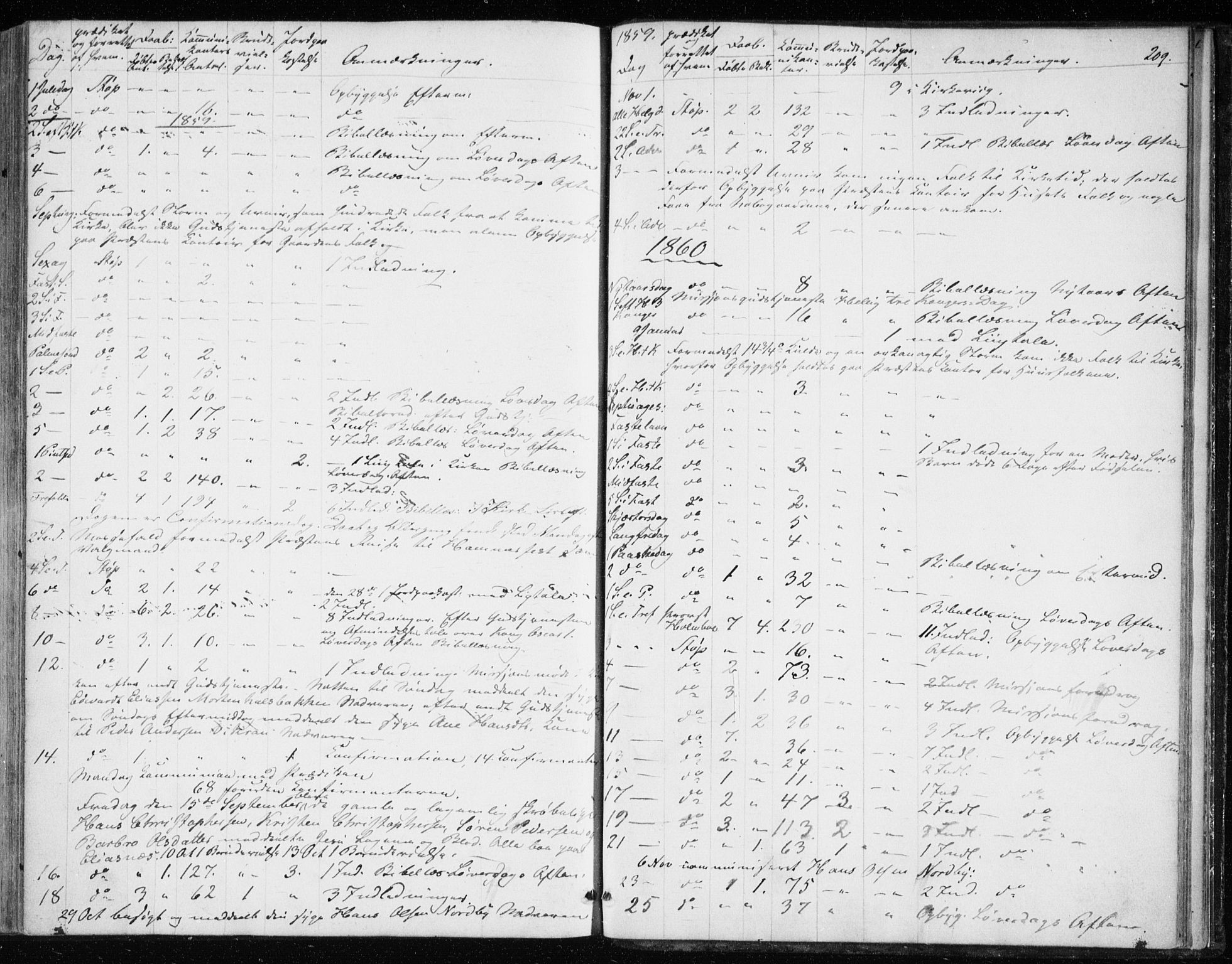 SATØ, Balsfjord sokneprestembete, Parish register (official) no. 1, 1858-1870, p. 209