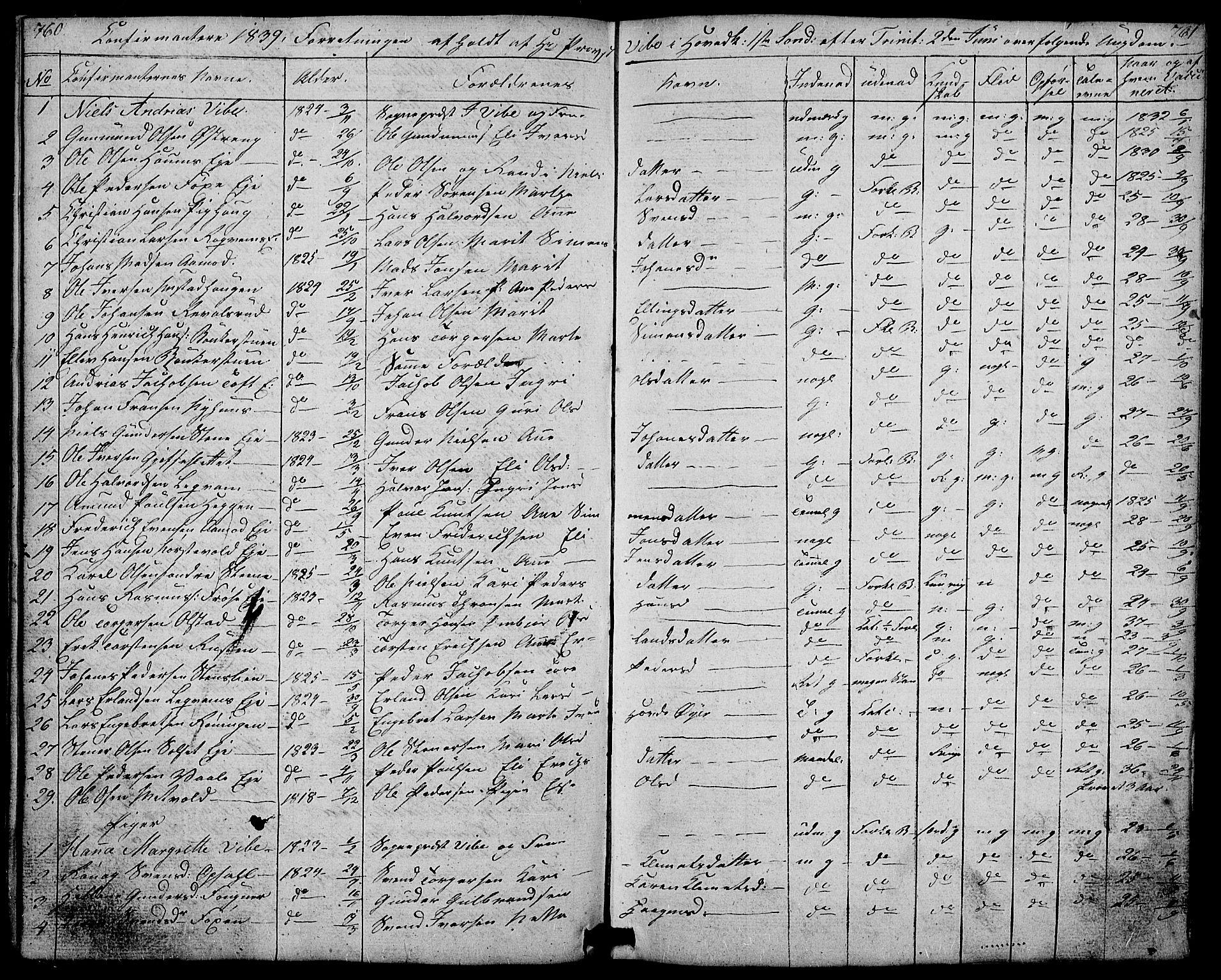 SAH, Gausdal prestekontor, Parish register (copy) no. 4, 1835-1870, p. 760-761