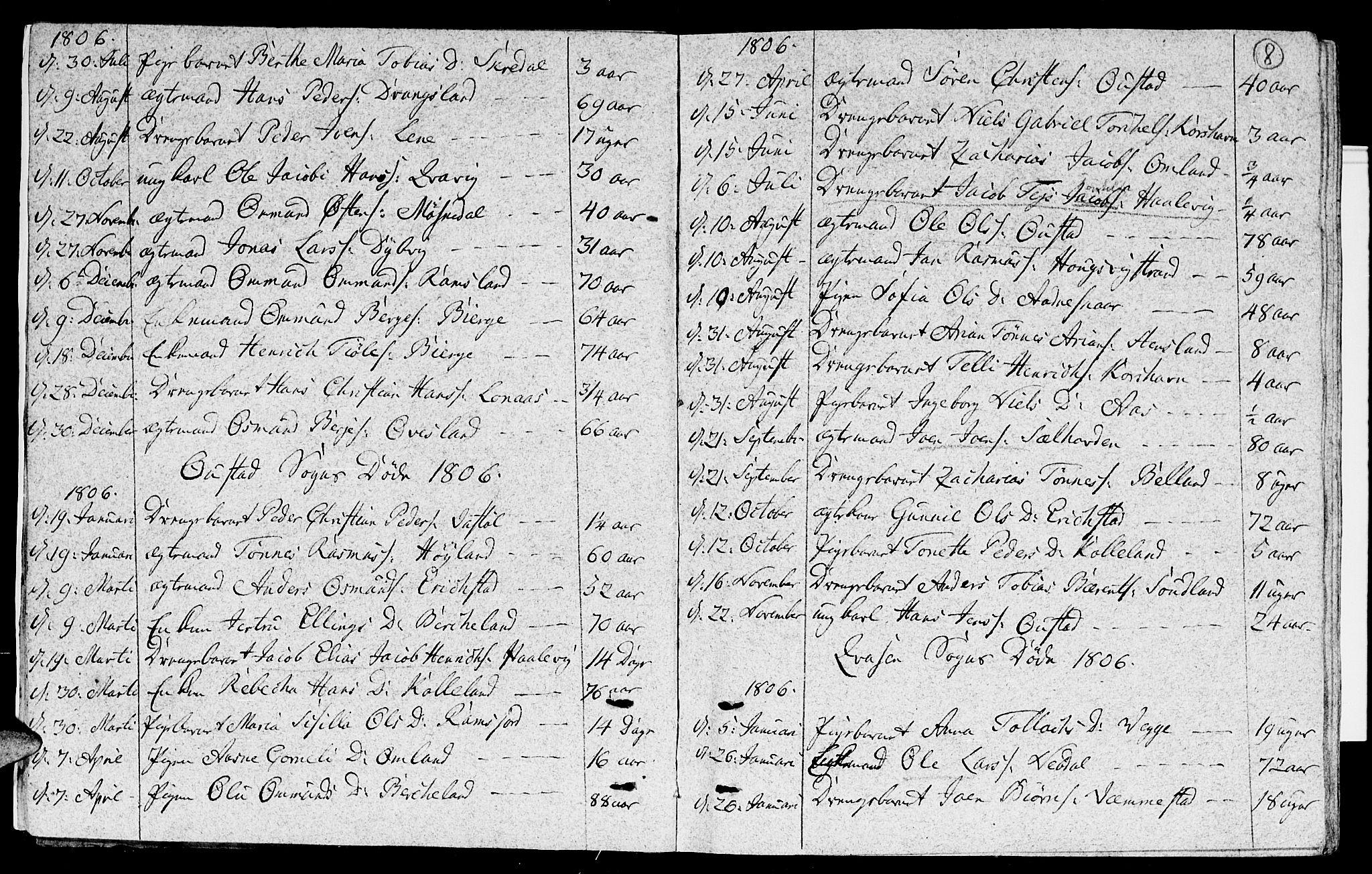 SAK, Lyngdal sokneprestkontor, F/Fa/Fac/L0005: Parish register (official) no. A 5, 1804-1815, p. 8