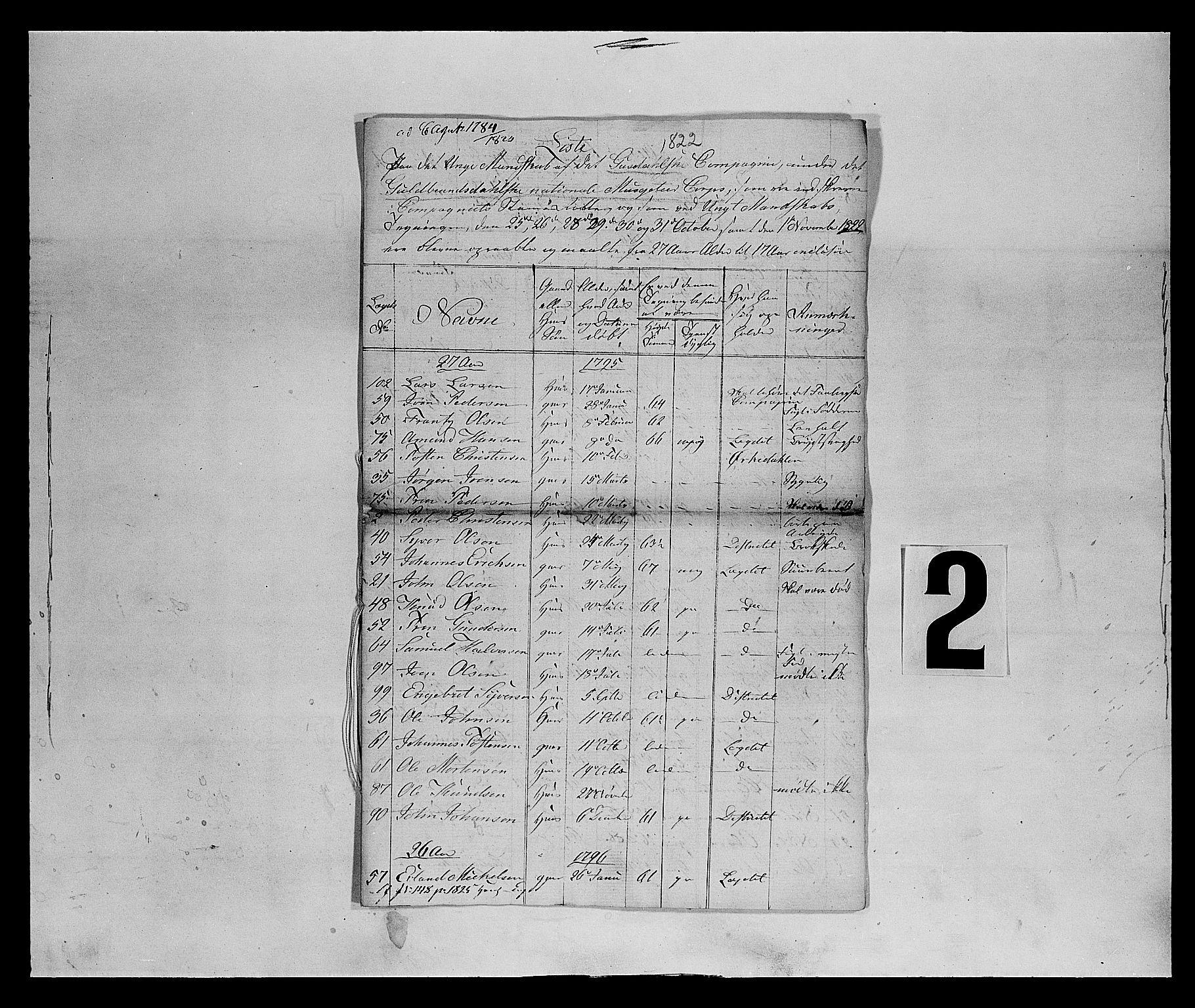 SAH, Fylkesmannen i Oppland, K/Ka/L1155: Gudbrandsdalen nasjonale musketérkorps - Gausdalske kompani, 3. og 4. divisjon av Opland landvernsbataljon, 1818-1860, p. 12