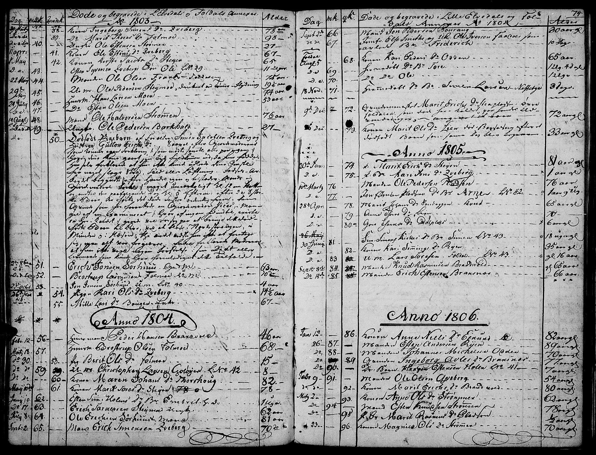 SAH, Tynset prestekontor, Parish register (official) no. 16, 1801-1814, p. 74
