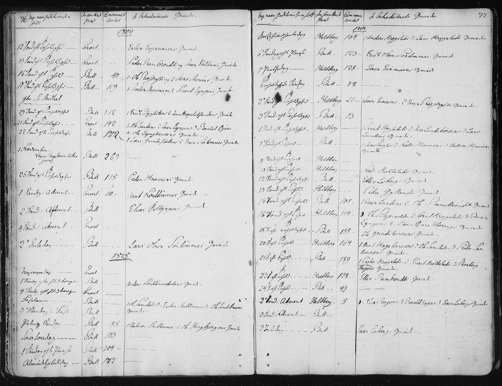 SAT, Ministerialprotokoller, klokkerbøker og fødselsregistre - Sør-Trøndelag, 687/L0993: Parish register (official) no. 687A03 /2, 1788-1815, p. 76-77