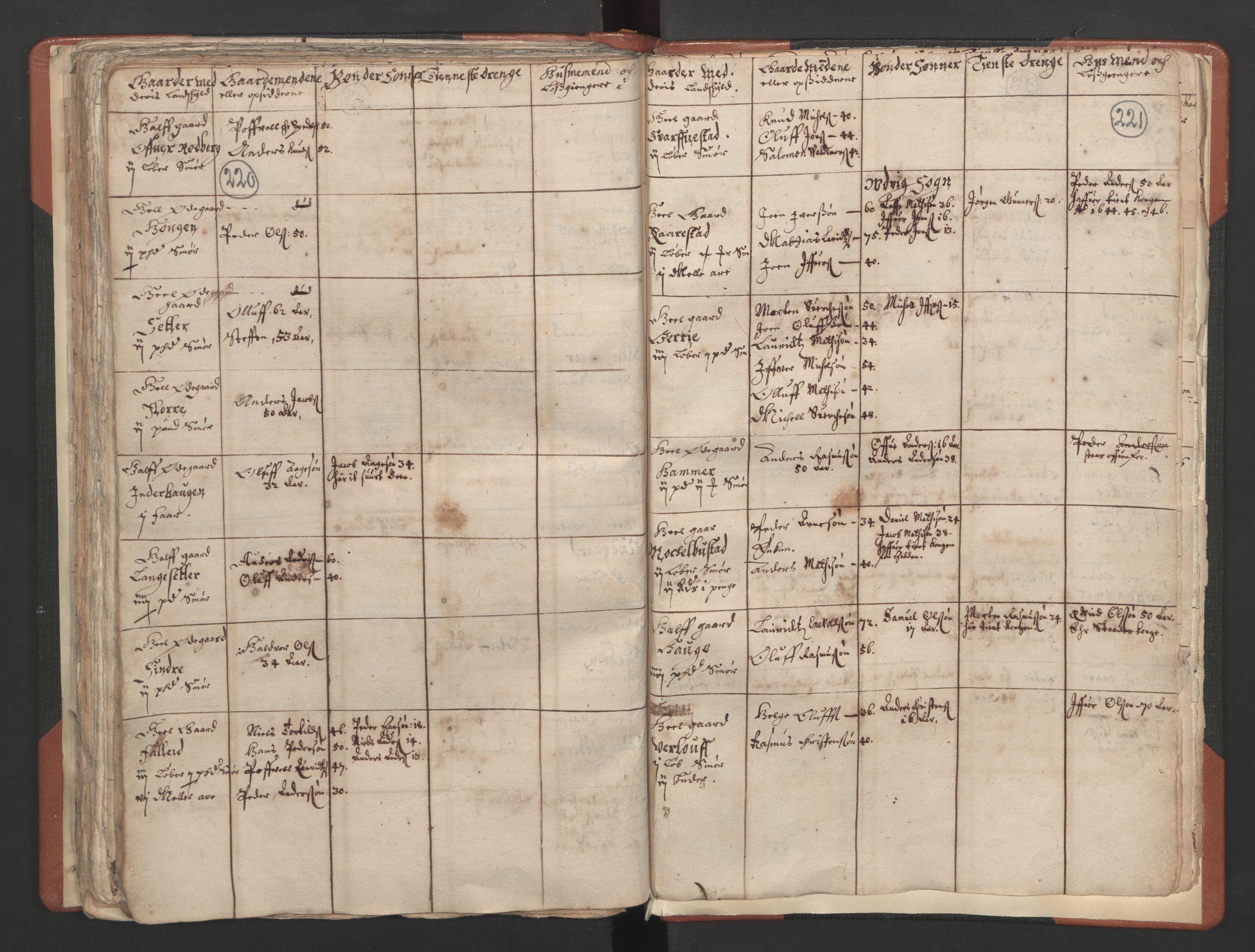 RA, Sogneprestenes manntall 1664-1666, nr. 25: Nordfjord prosti, 1664-1666, s. 220-221