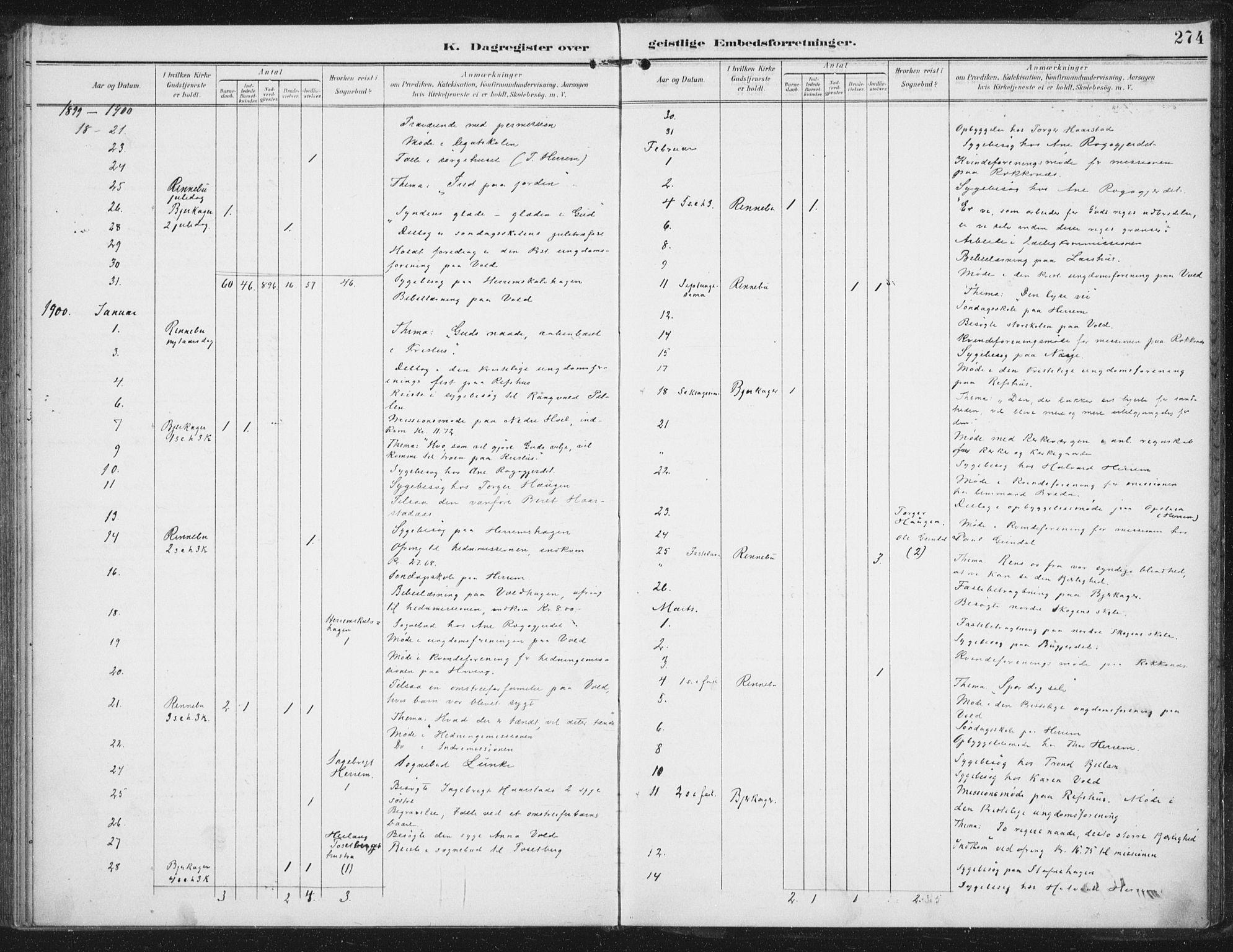 SAT, Ministerialprotokoller, klokkerbøker og fødselsregistre - Sør-Trøndelag, 674/L0872: Ministerialbok nr. 674A04, 1897-1907, s. 274
