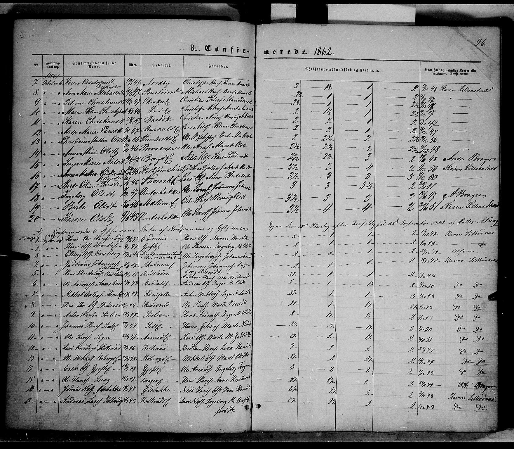 SAH, Nordre Land prestekontor, Ministerialbok nr. 1, 1860-1871, s. 96