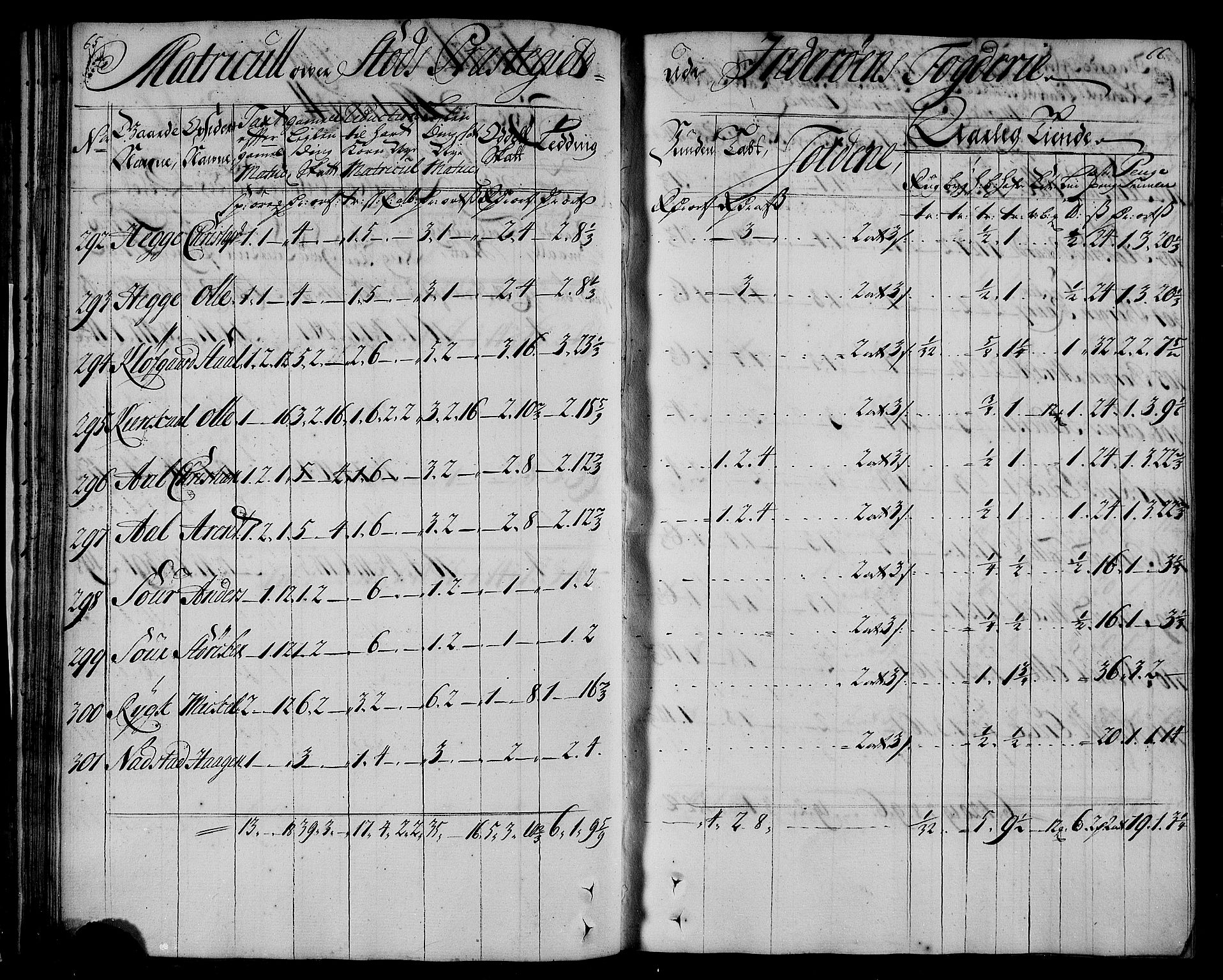 RA, Rentekammeret inntil 1814, Realistisk ordnet avdeling, N/Nb/Nbf/L0167: Inderøy matrikkelprotokoll, 1723, s. 65-66