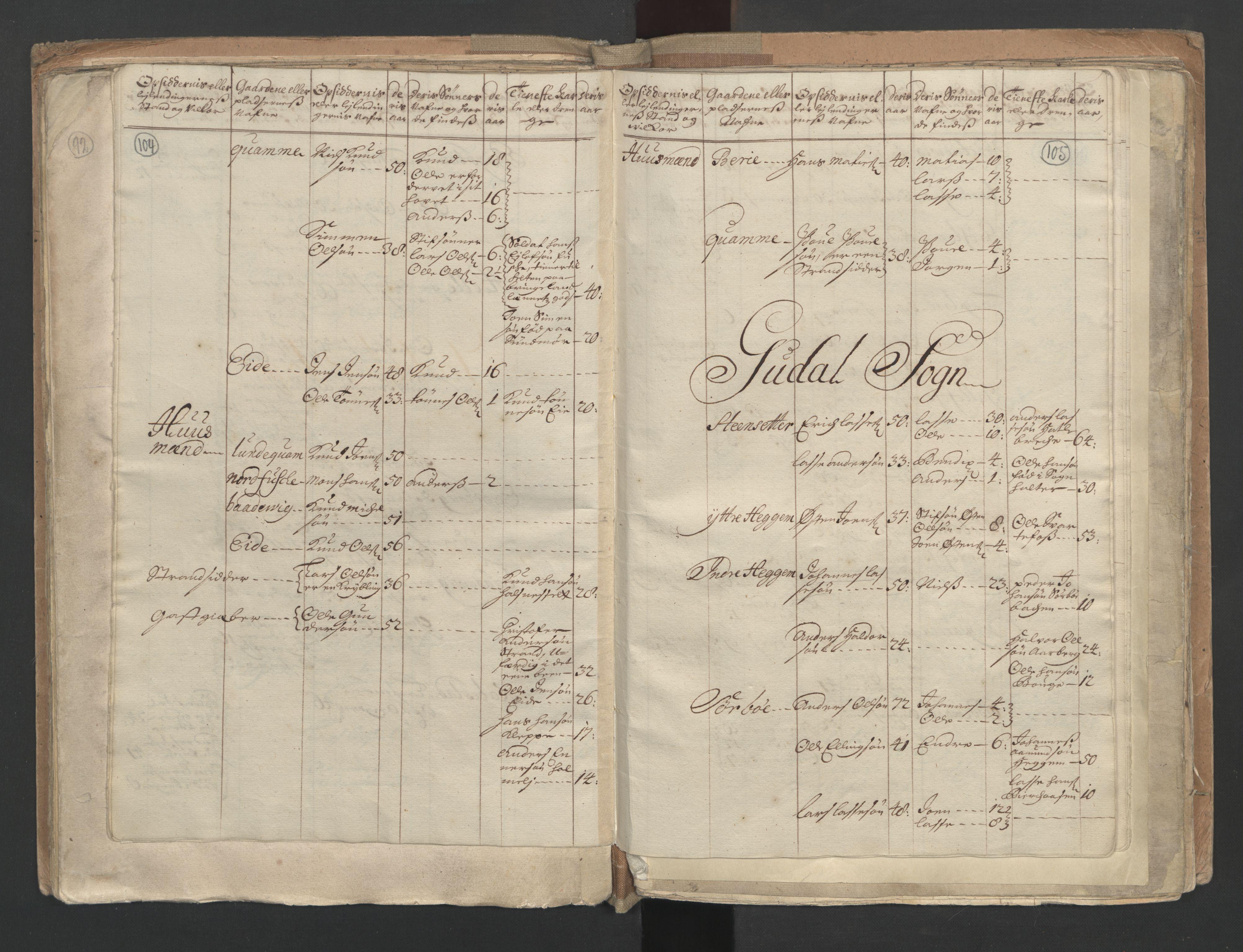 RA, Manntallet 1701, nr. 9: Sunnfjord fogderi, Nordfjord fogderi og Svanø birk, 1701, s. 104-105