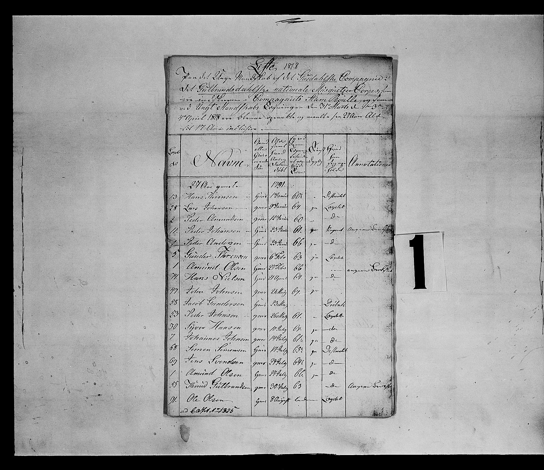 SAH, Fylkesmannen i Oppland, K/Ka/L1155: Gudbrandsdalen nasjonale musketérkorps - Gausdalske kompani, 3. og 4. divisjon av Opland landvernsbataljon, 1818-1860, s. 2