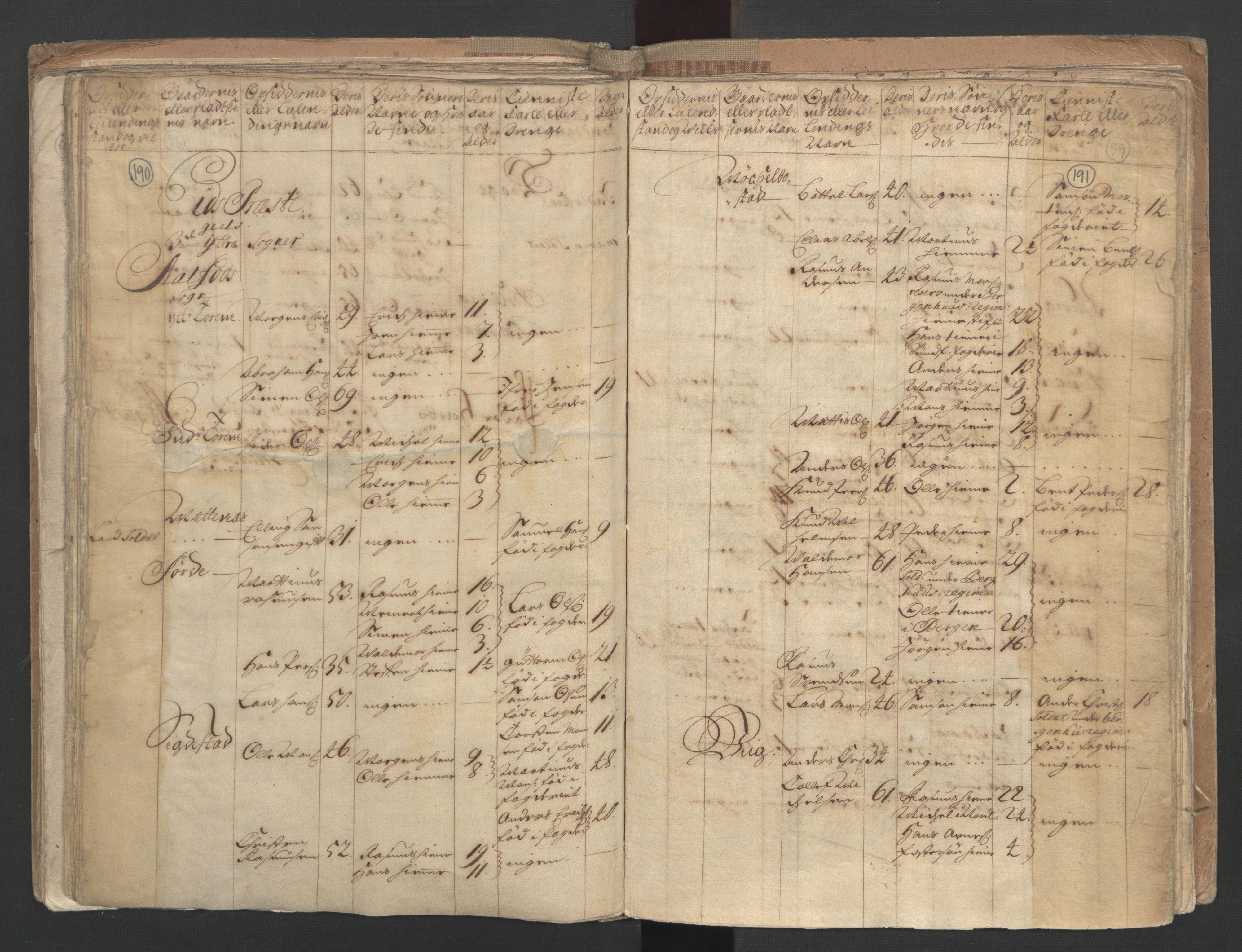RA, Manntallet 1701, nr. 9: Sunnfjord fogderi, Nordfjord fogderi og Svanø birk, 1701, s. 190-191