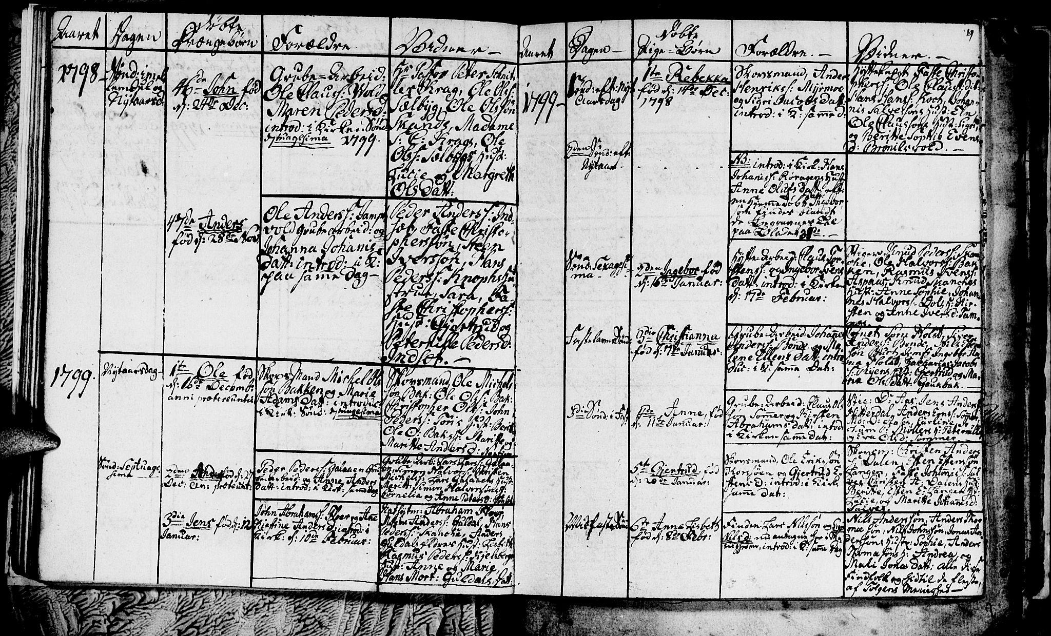 SAT, Ministerialprotokoller, klokkerbøker og fødselsregistre - Sør-Trøndelag, 681/L0937: Klokkerbok nr. 681C01, 1798-1810, s. 19