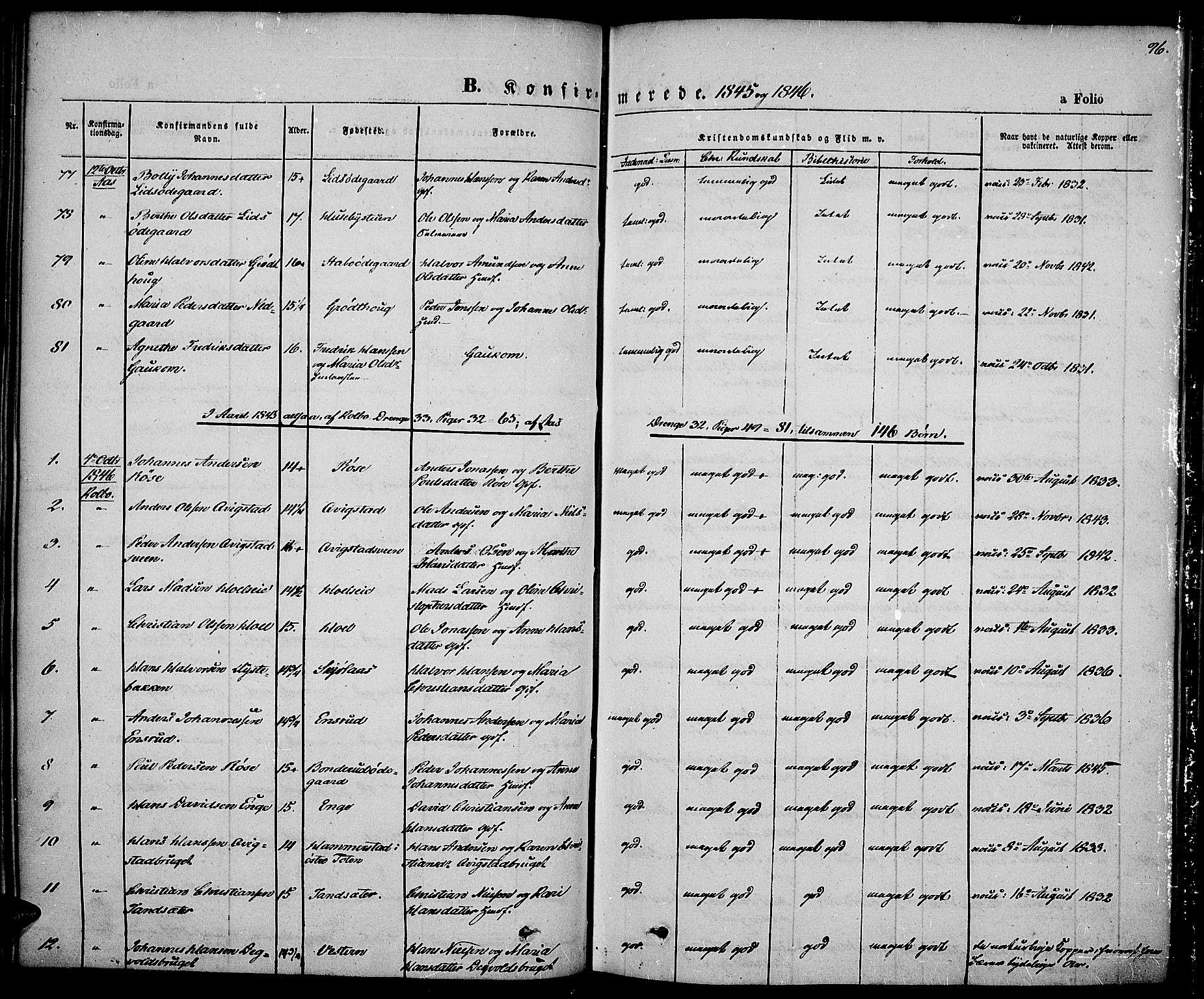 SAH, Vestre Toten prestekontor, Ministerialbok nr. 4, 1844-1849, s. 96