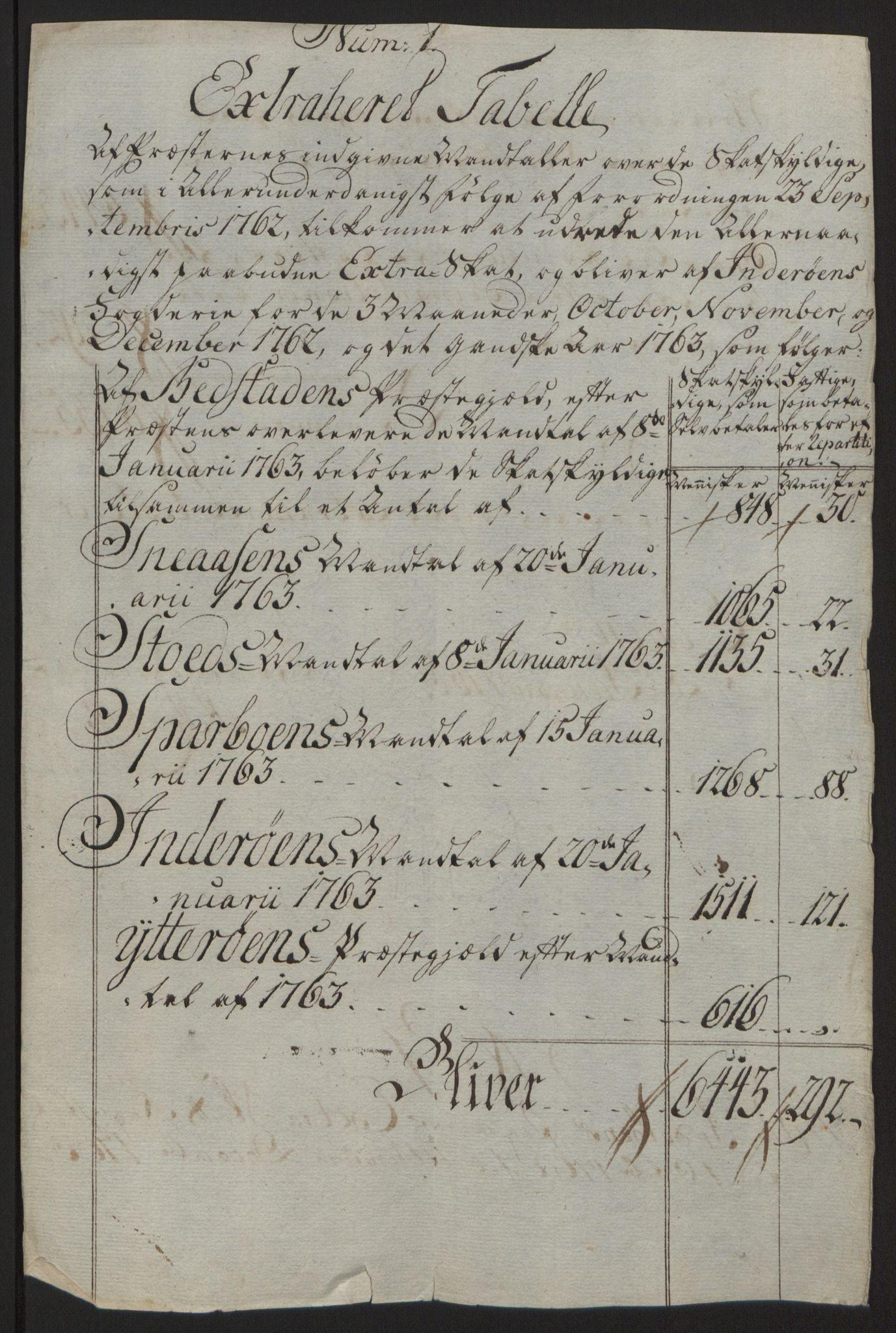 RA, Rentekammeret inntil 1814, Reviderte regnskaper, Fogderegnskap, R63/L4420: Ekstraskatten Inderøy, 1762-1772, s. 19