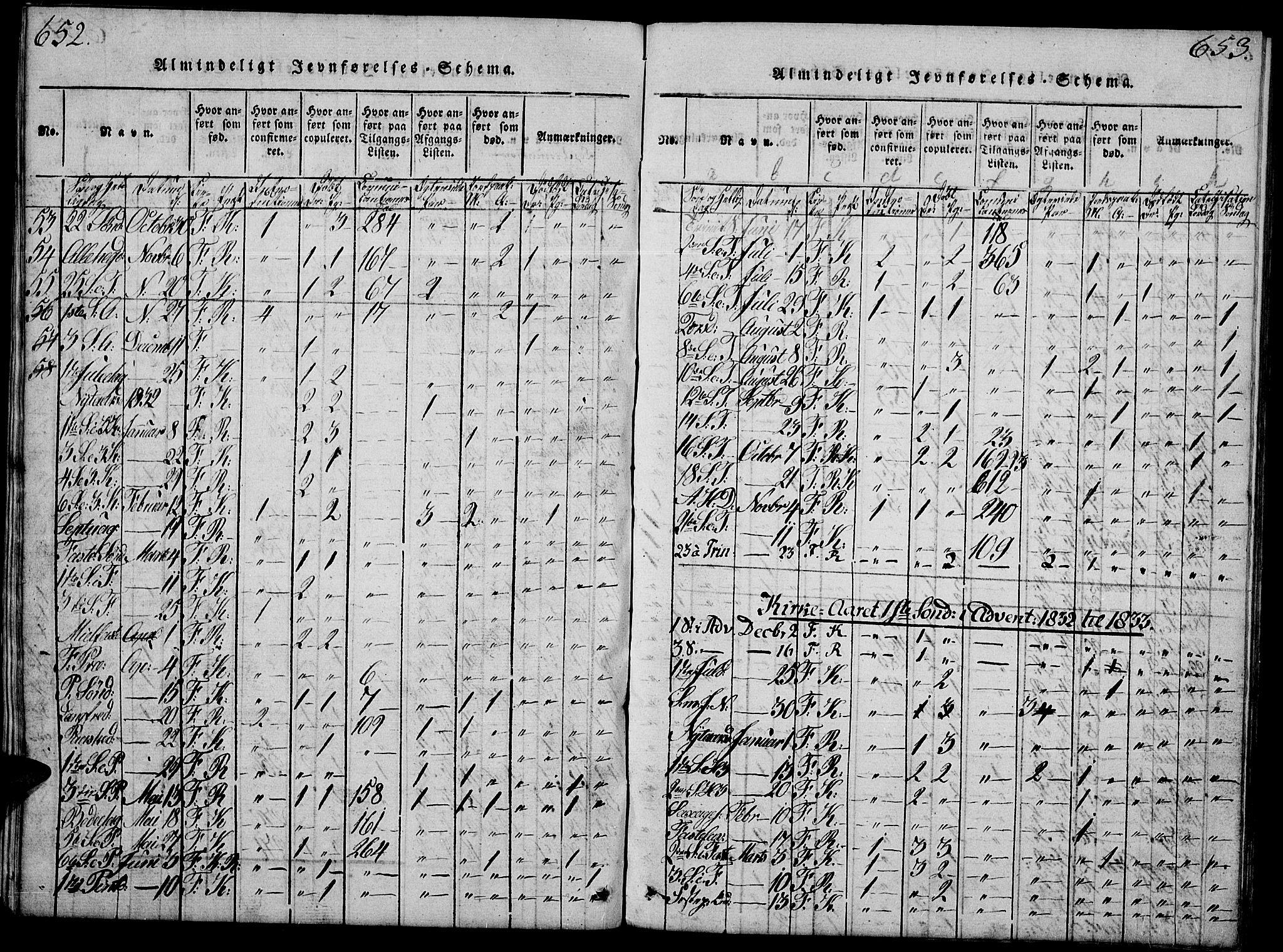 SAH, Fåberg prestekontor, Klokkerbok nr. 4, 1818-1837, s. 652-653